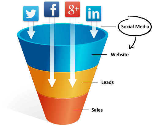 Social-Media-Traffic-Social-Marketing-Funnel