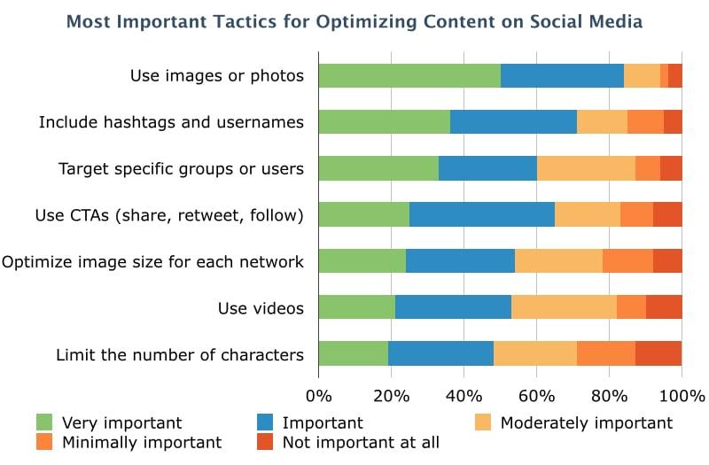 Social-Optimization-Survey-Results.001