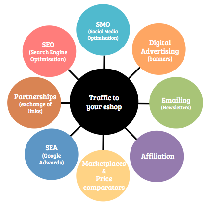 How-to-increase-traffic-to-an-ecommerce-website