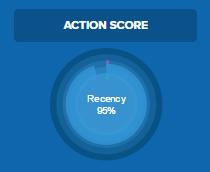 actionetics-actionscore
