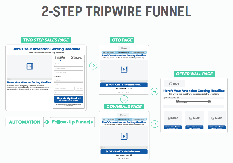 Clickfunnels Sales Page Can Be Fun For Everyone