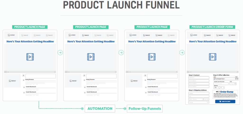 Clickfunnels Physical Product Funnel Fundamentals Explained