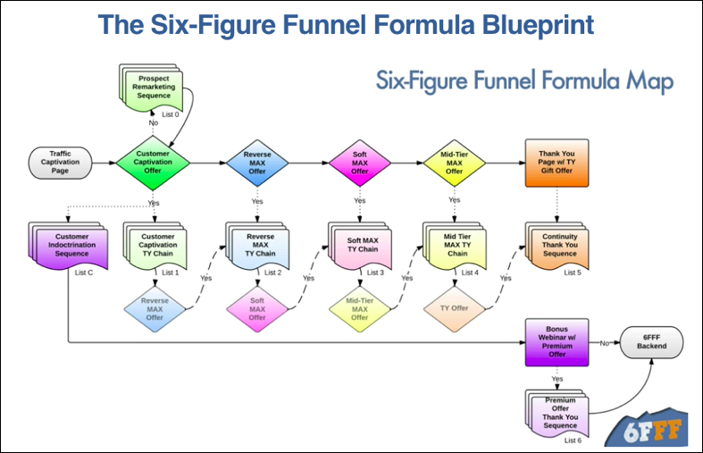 An Unbiased View of Clickfunnels Value Ladder