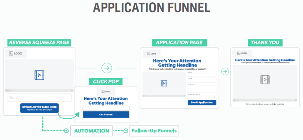 The 20-Second Trick For Clickfunnels Value Ladder