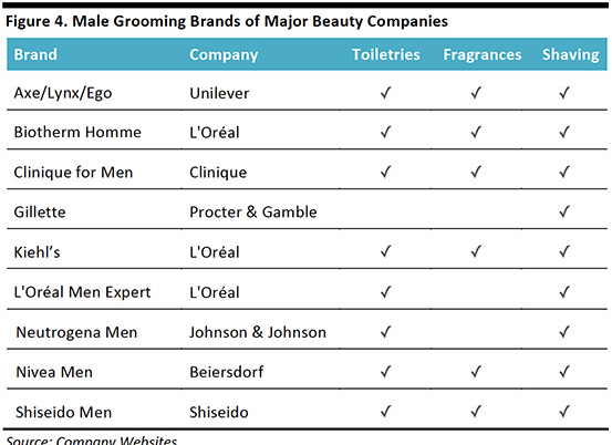 Male Grooming Brands - Manscaped Market Gap
