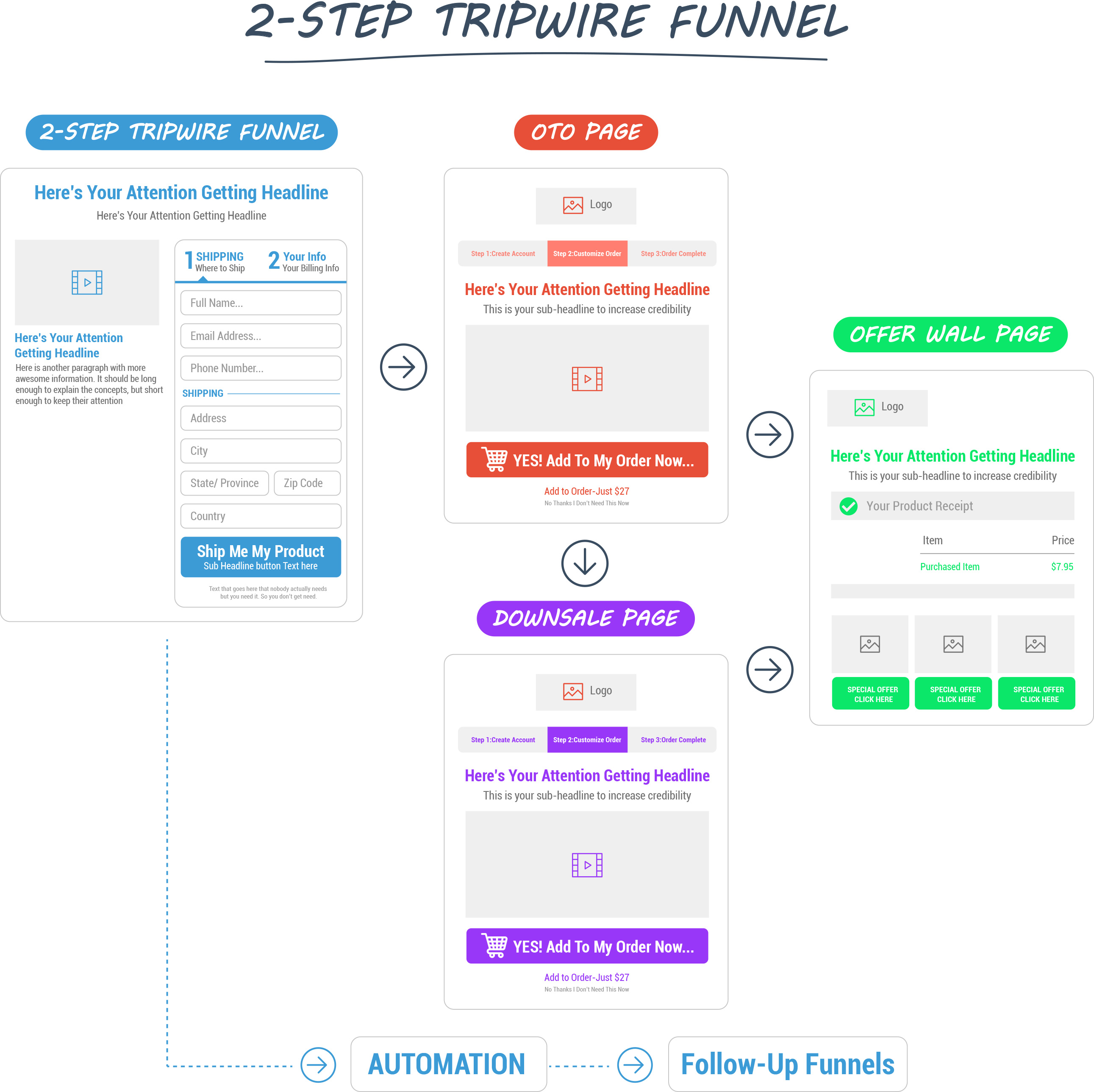 Sales Funnels Sales Funnel Stages How To Create A Sales Funnel