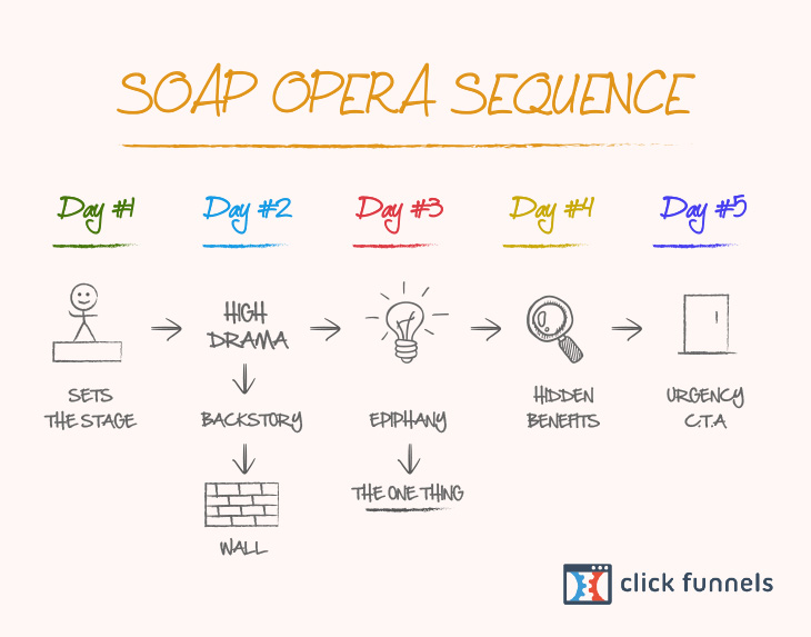 Soap Opera Sequence - Marketing Automation