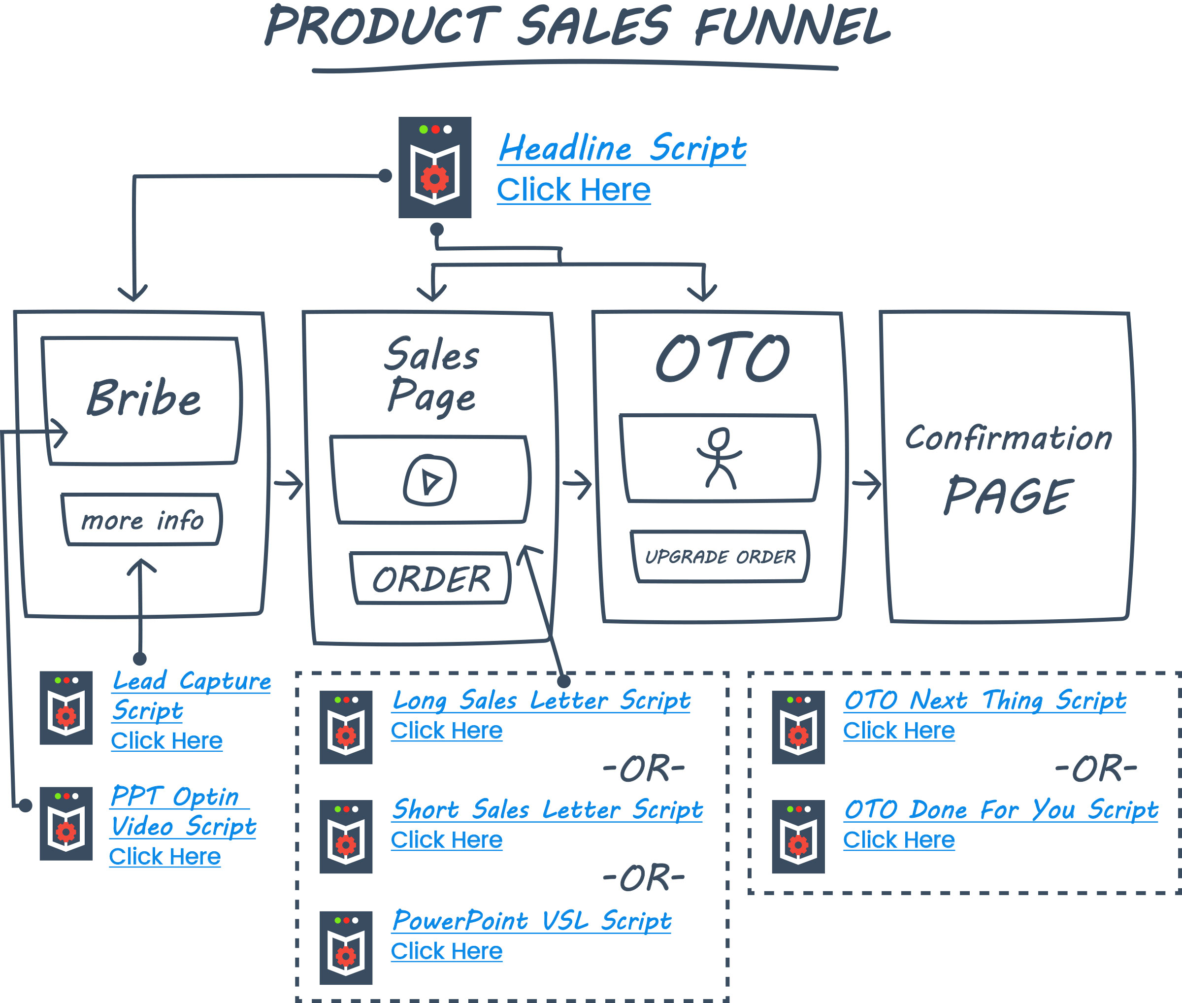 Product Sales Funnel | ClickFunnels