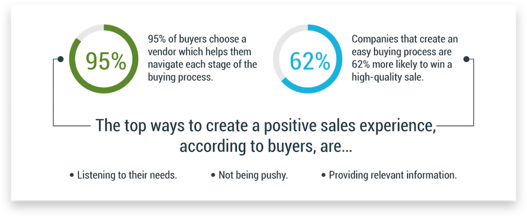 Data on why sales funnels matter