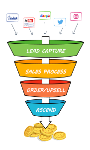 3 Best Ecommerce Conversion Funnel Templates We've Tested