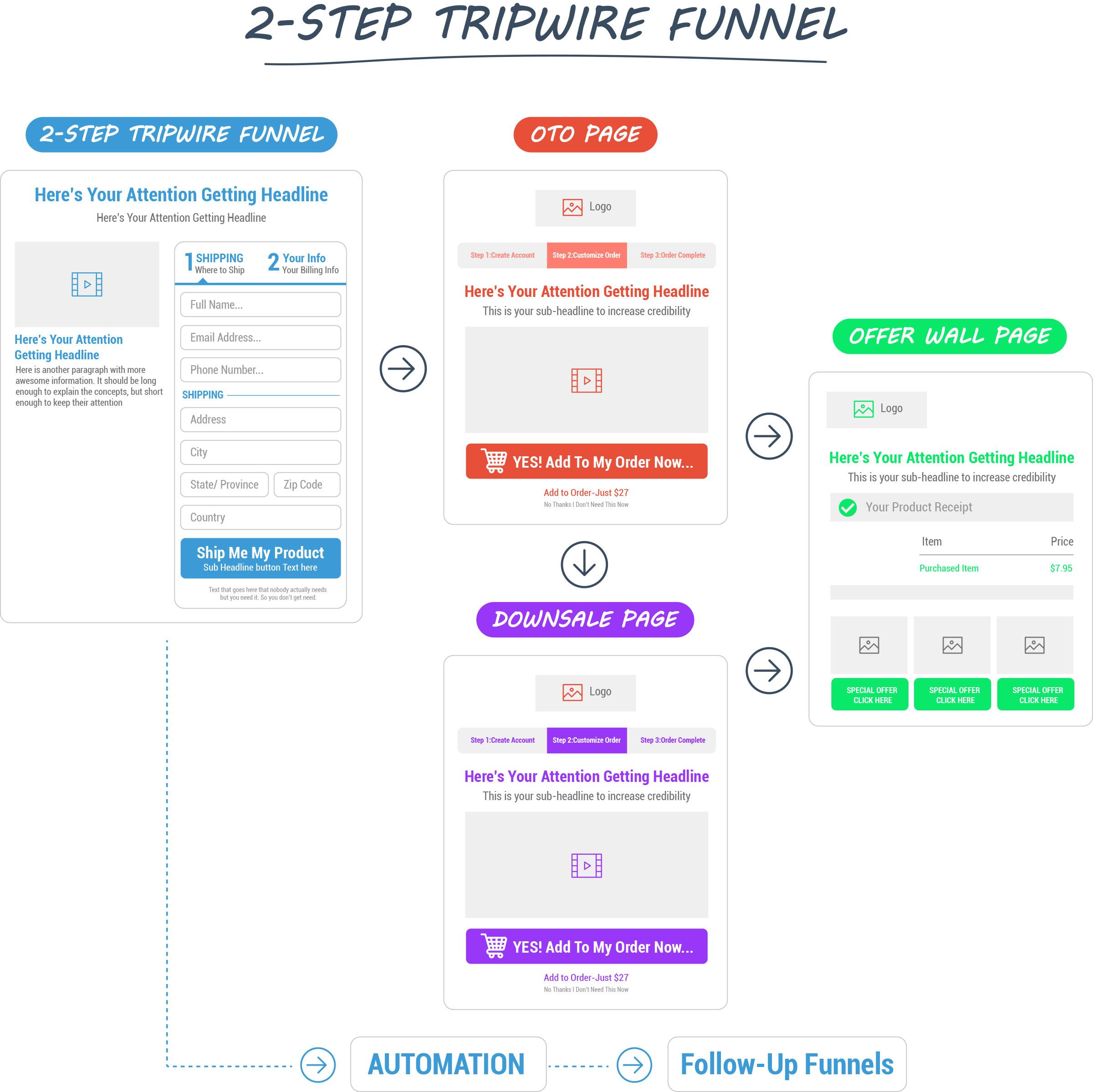 2-Step Tripwire Funnel | ClickFunnels