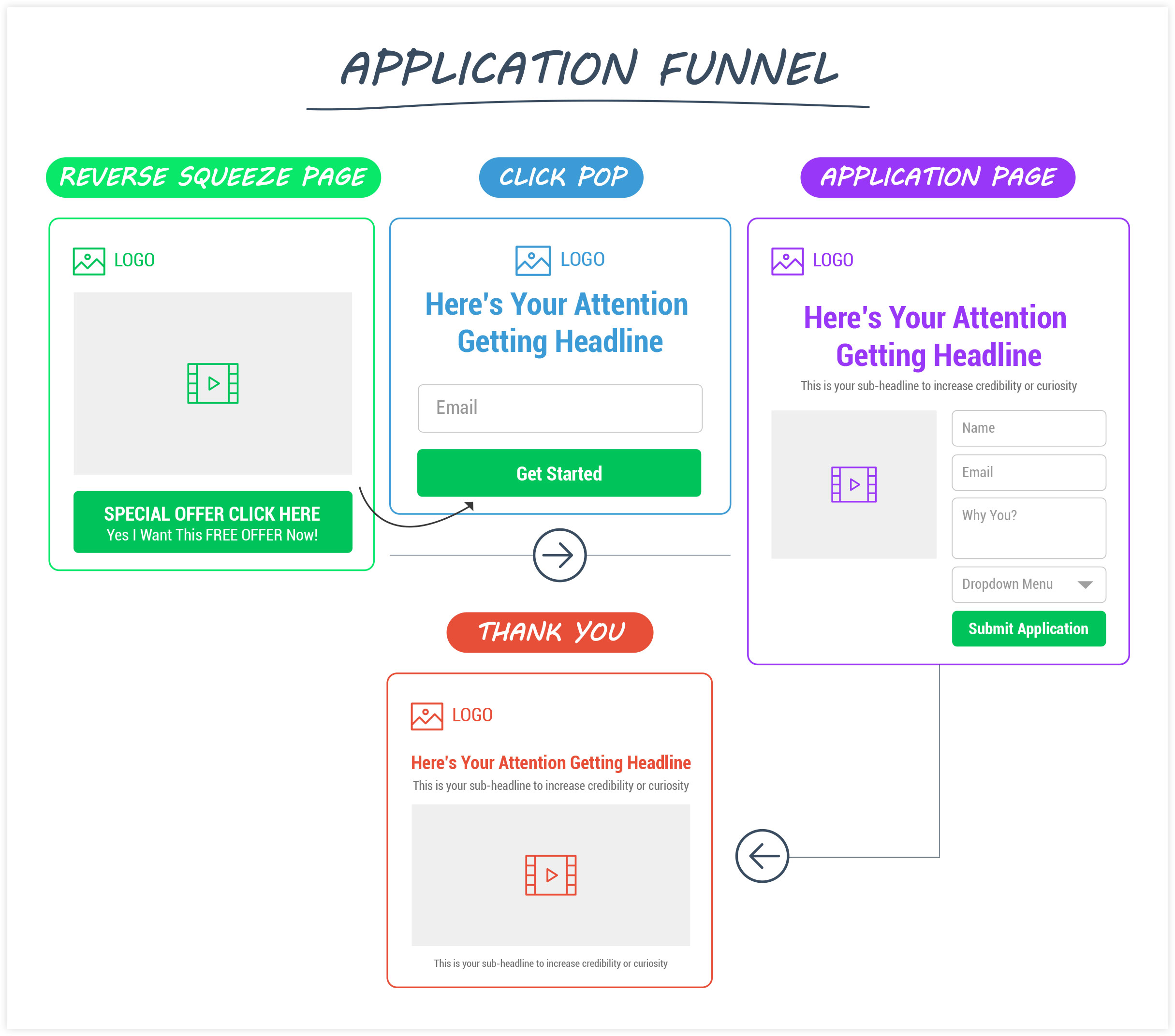 ClickFunnels Application Funnel Flow Example