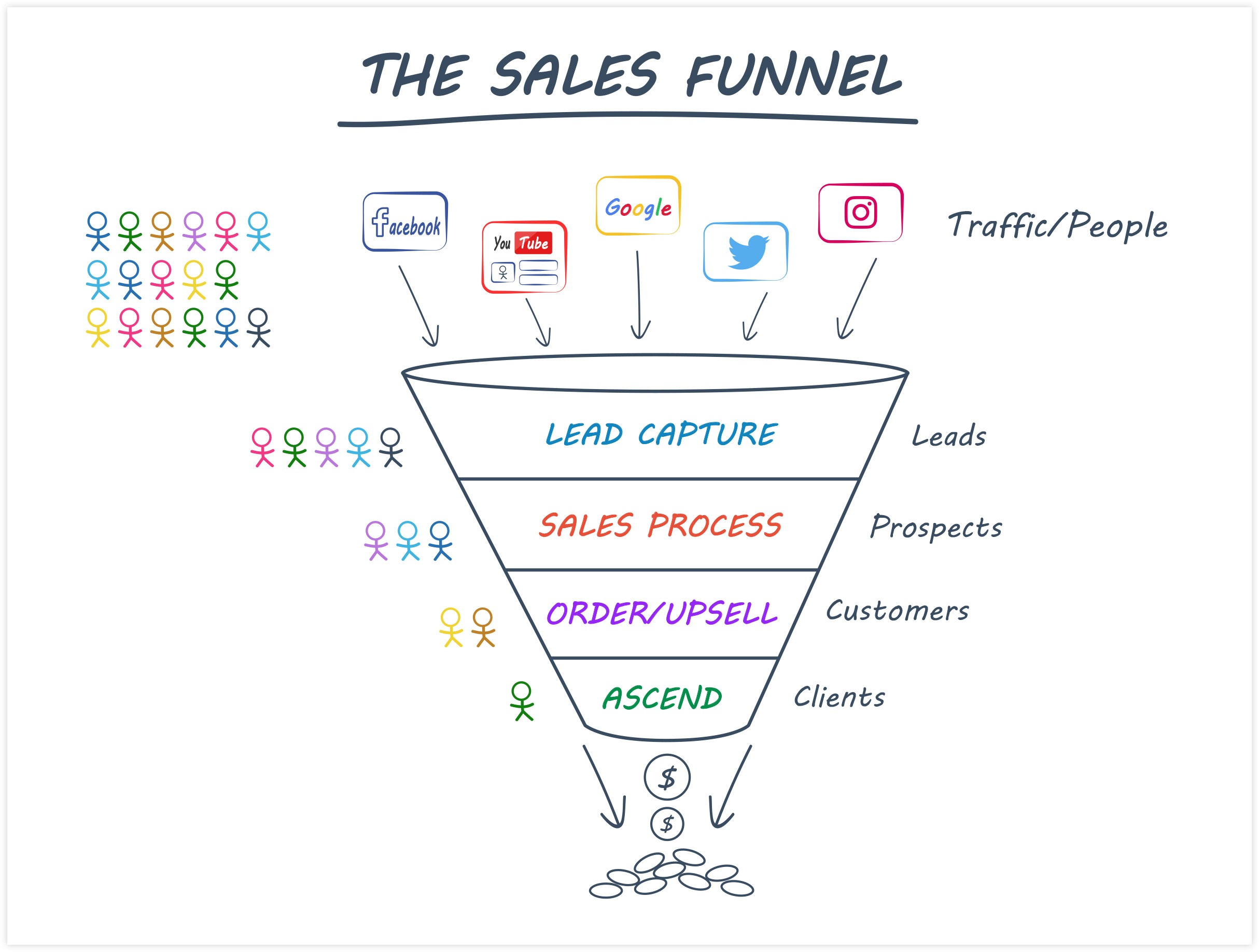Sales Funnel Flow Example from ClickFunnels