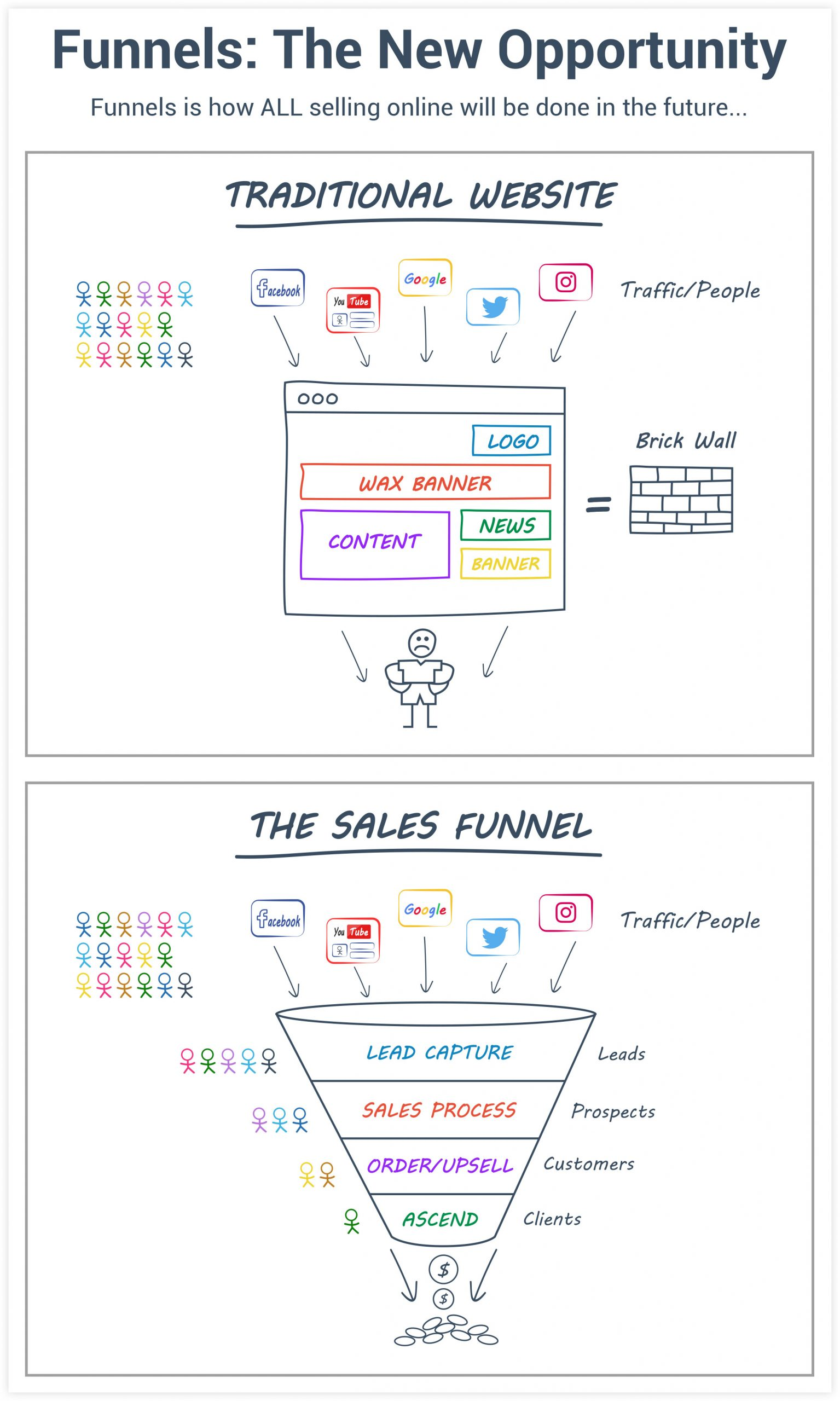 High-converting sales funnel example flow