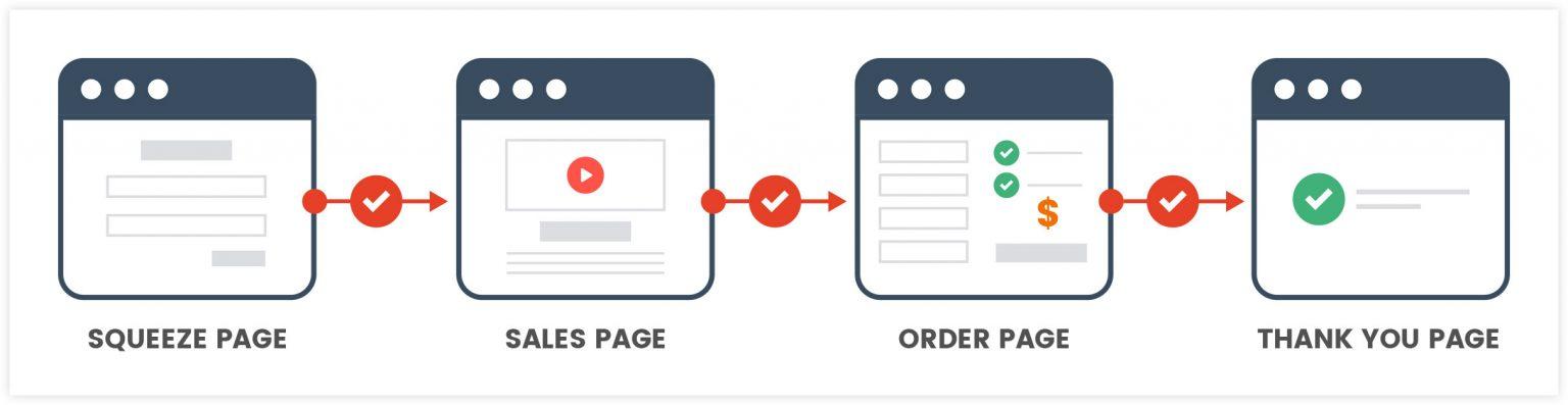 clickfunnels alternatives - landing page builder
