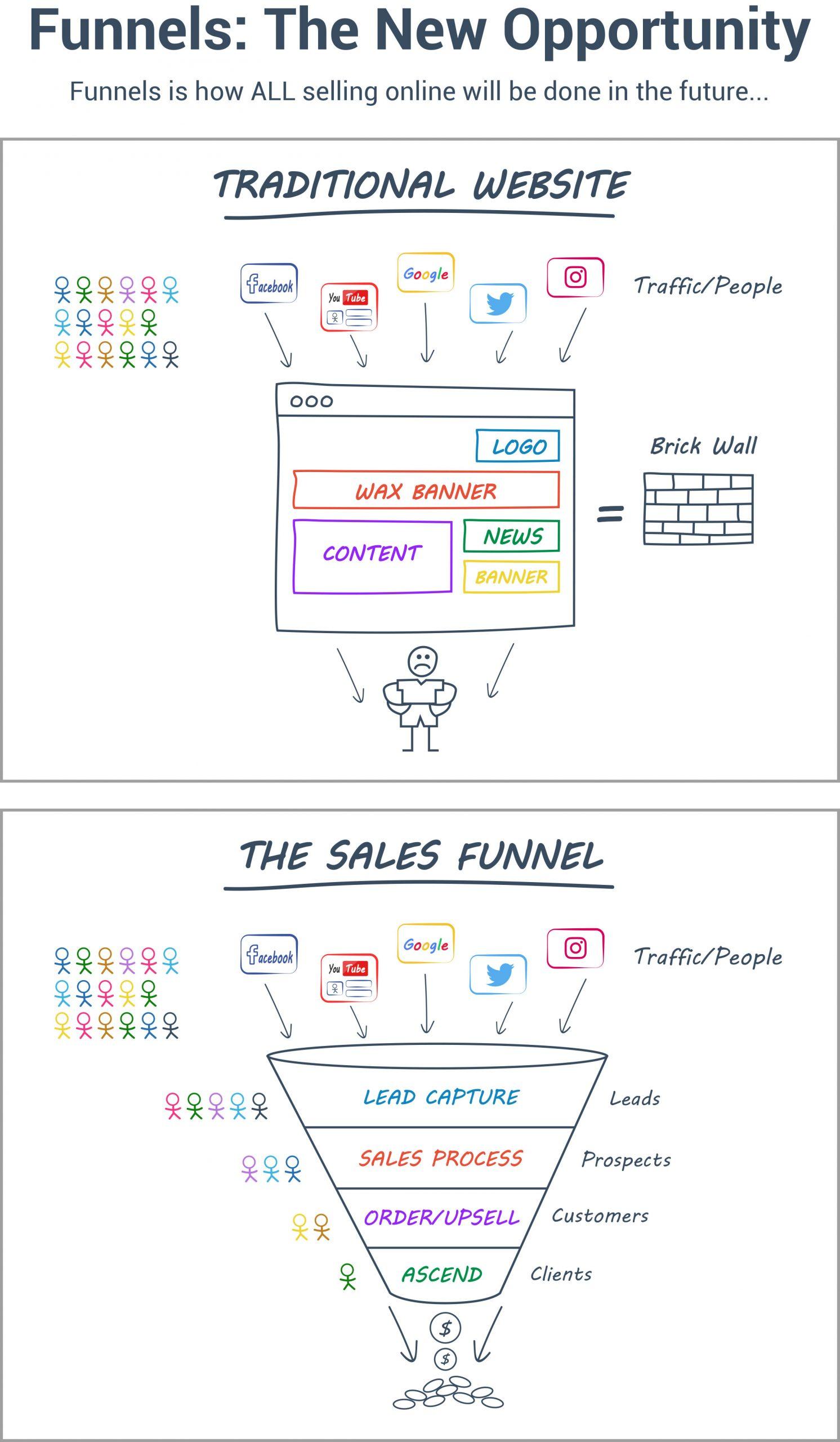ClickFunnels Sales Funnels Vs. Website Graphic
