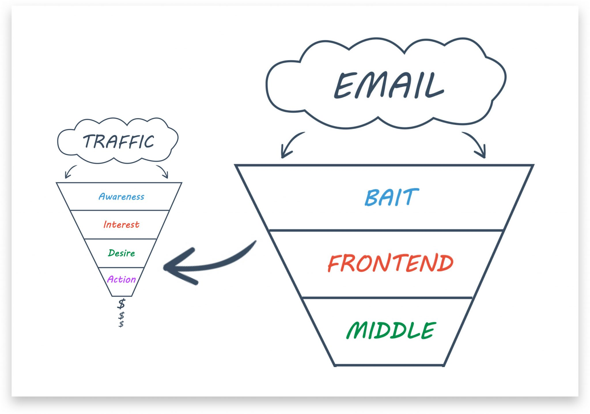 Email Marketing Funnels: How to Start Your Own Email Marketing Funnel