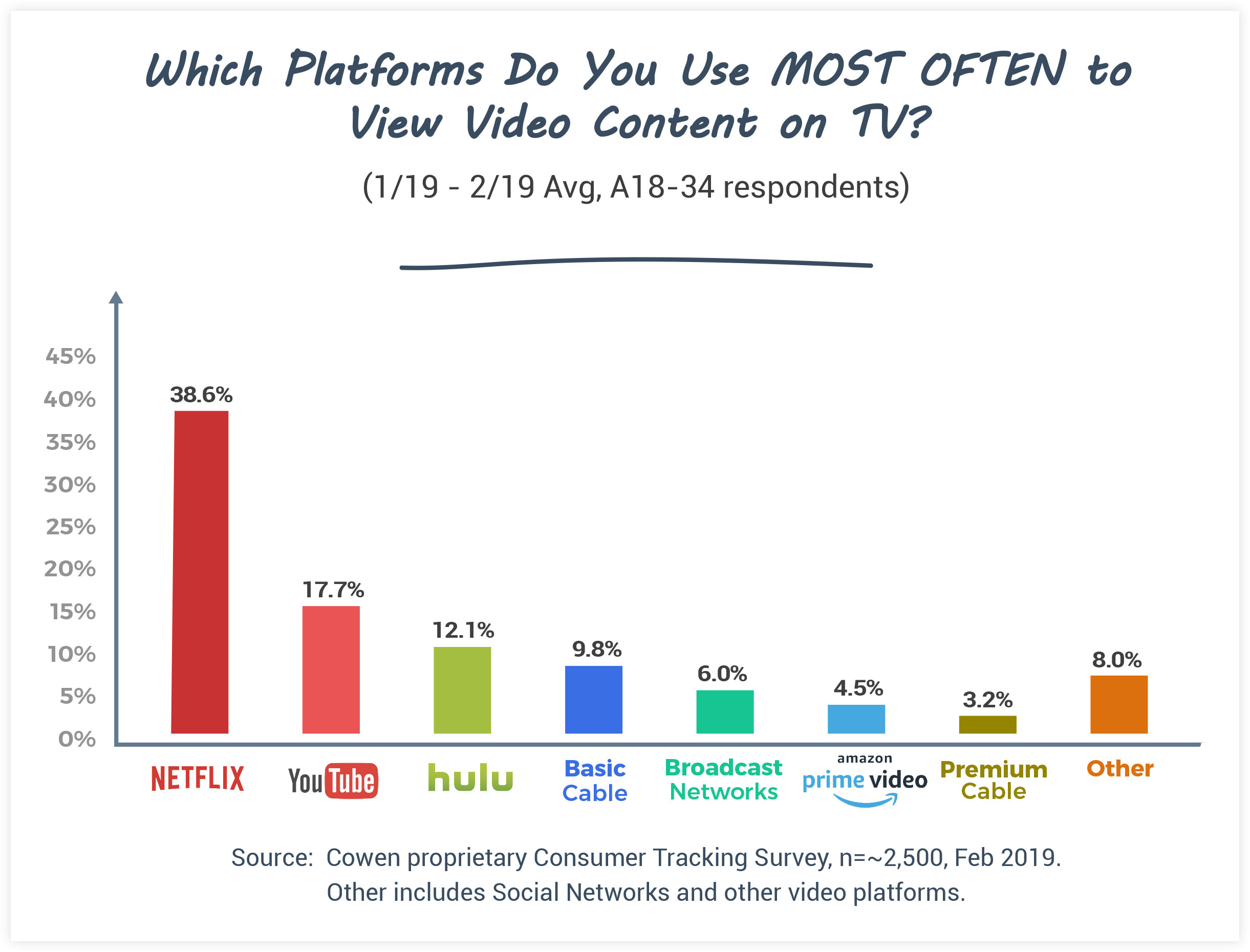 Video Platform Consumer Tracking Survey