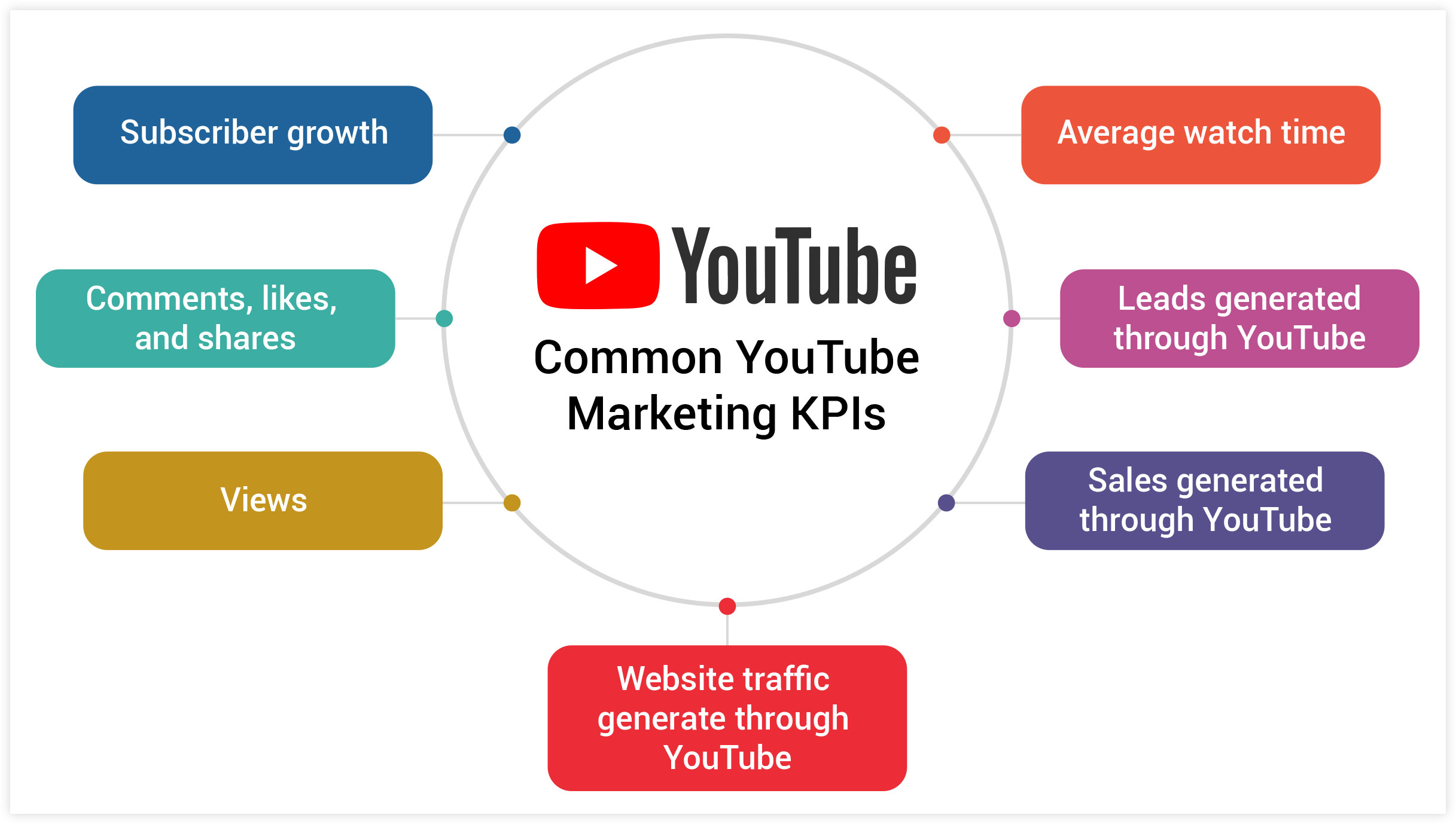 Common YouTube Marketing KPIs