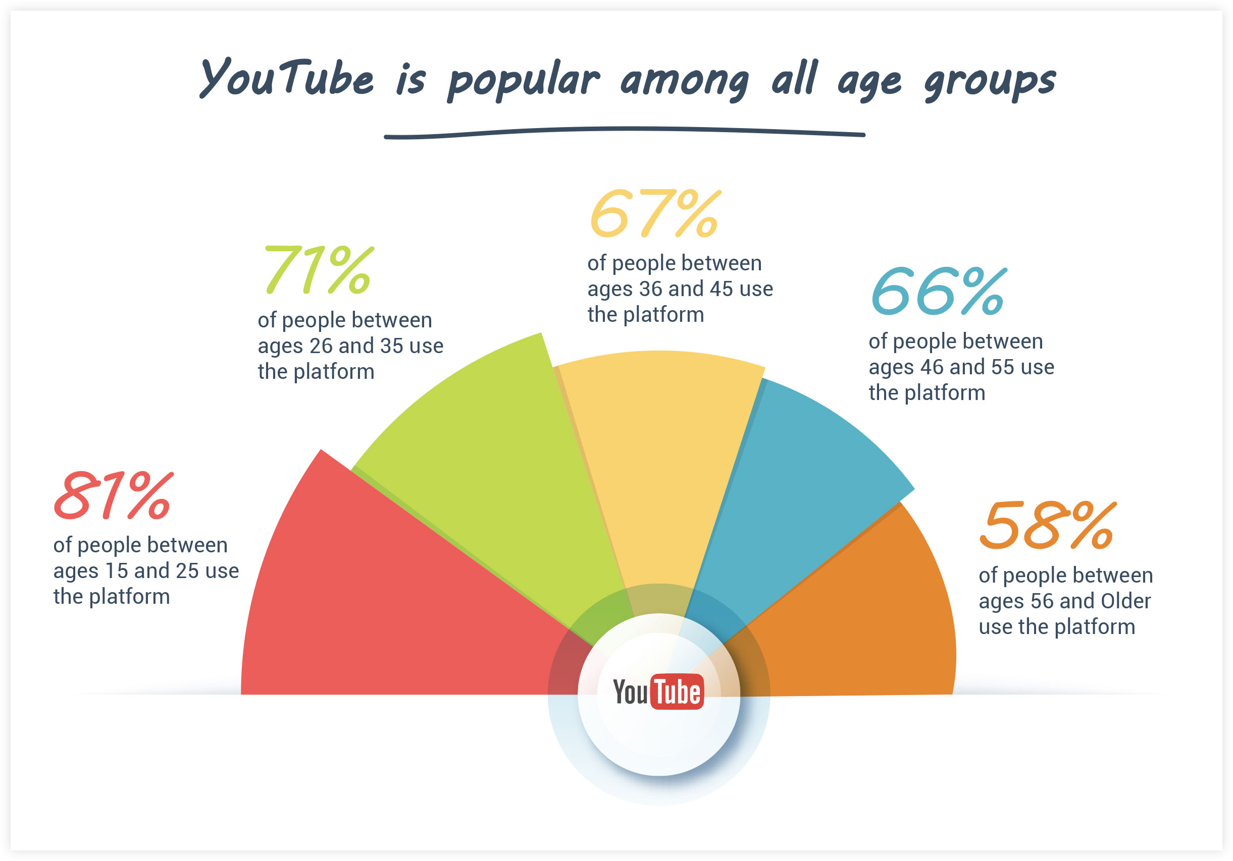 YouTube Statistics: Age Group Popularity