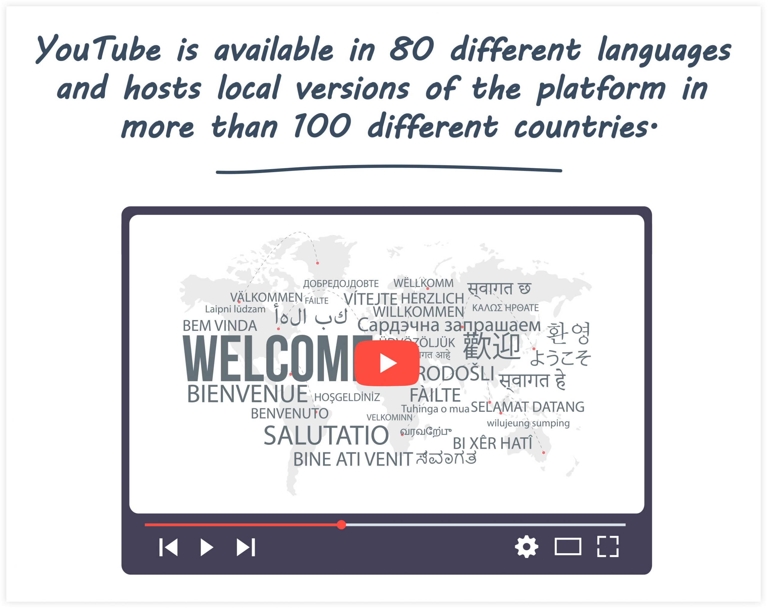 YouTube Statistics: Available Language Across the World