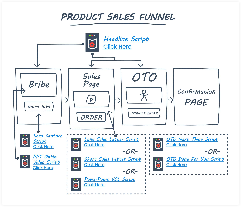 ClickFunnels Product Sales Funnel Flowchart