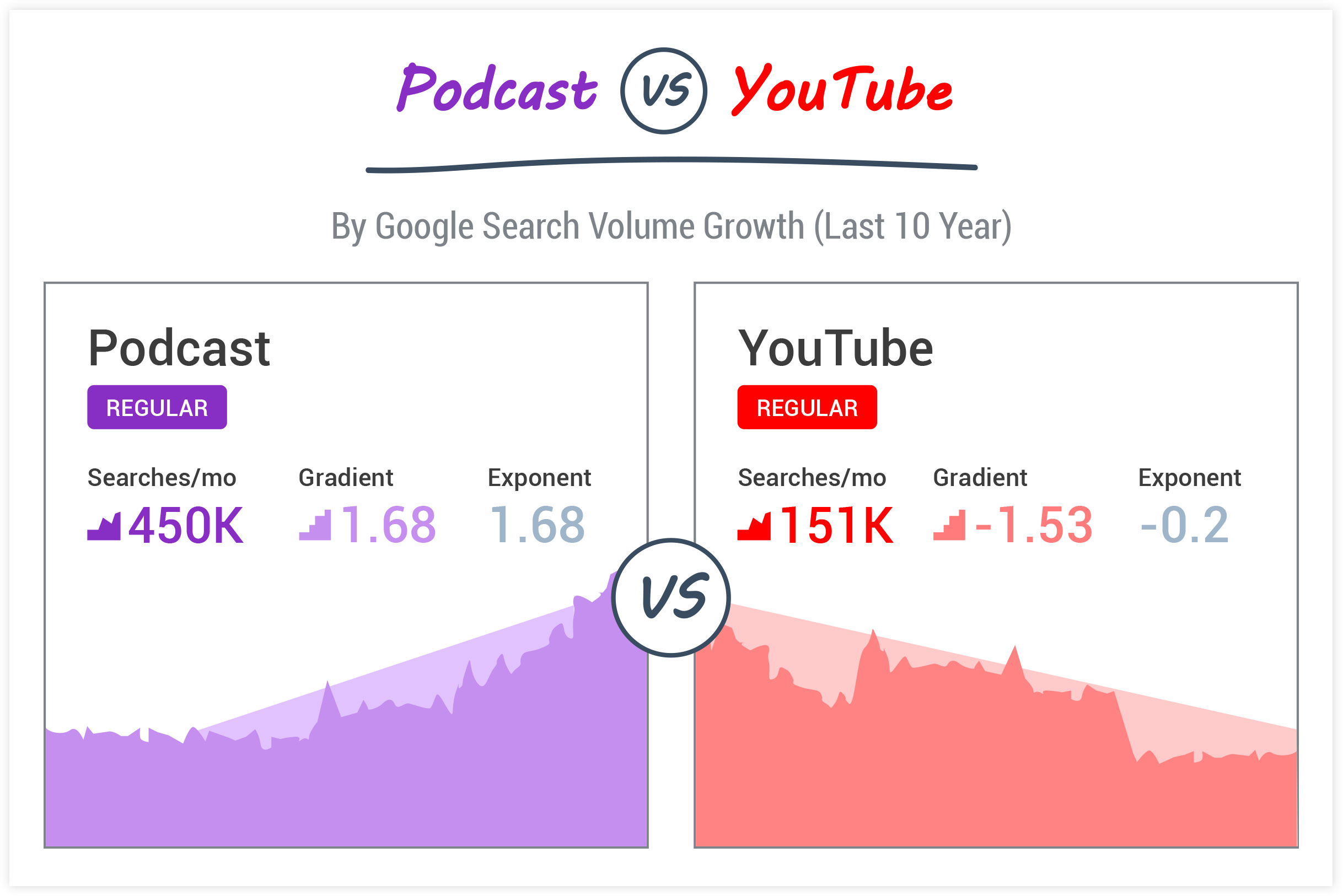 Exploding Topics Statistics: Podcast Marketing vs YouTube Marketing