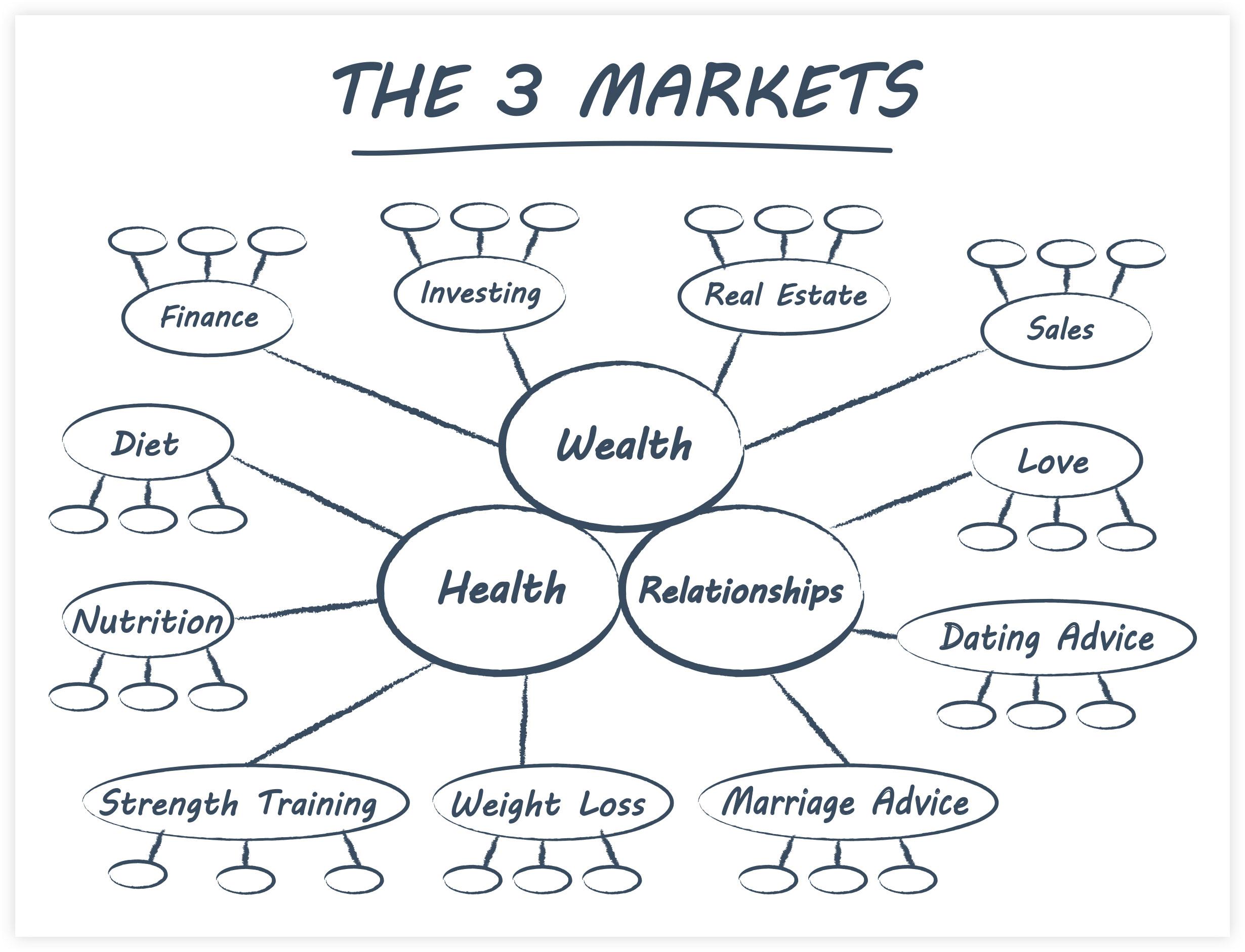 Russel Brunson Expert Secrets: The 3 Markets to Business Success