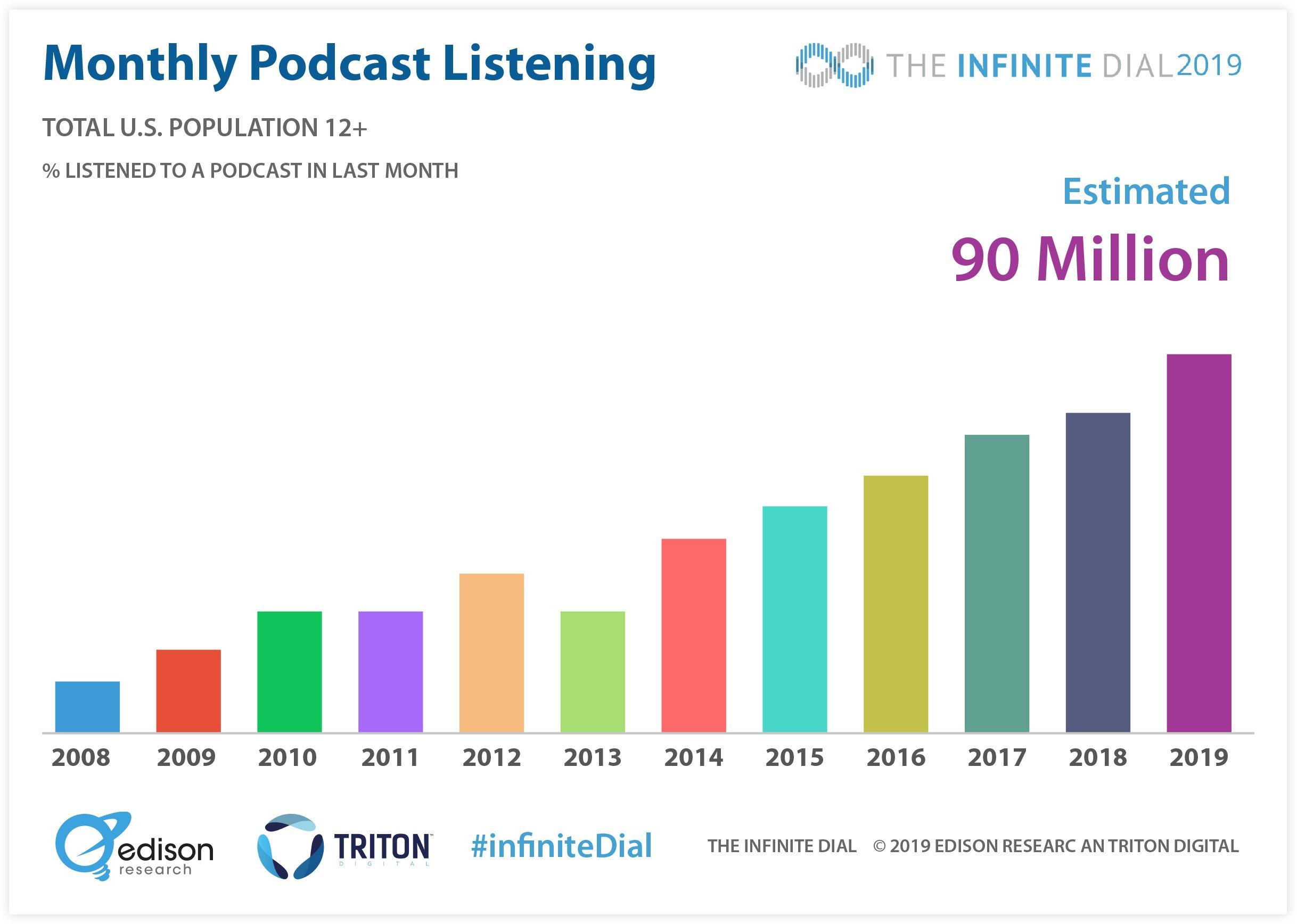 The Podcast Consumer Listener Statistics