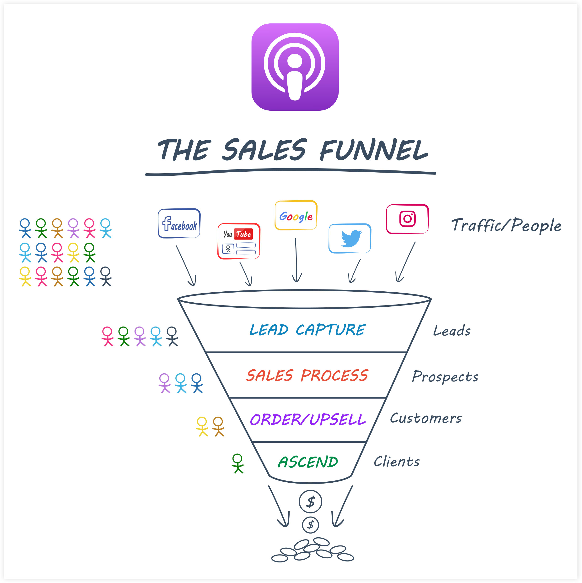 Podcast Marketing Integrated with Sales Funnel Flow