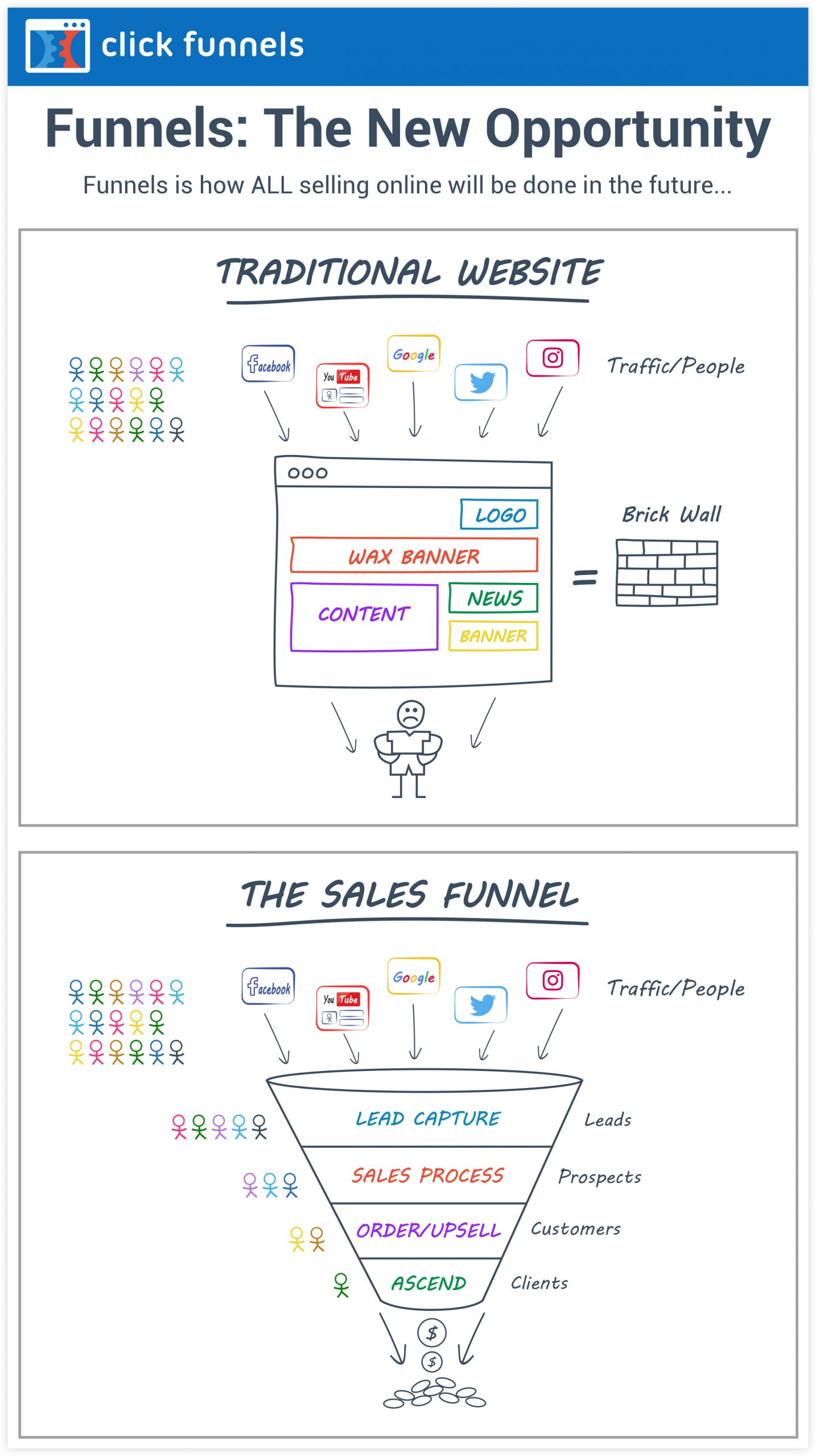 ClickFunnels - Why Sales Funnels are Better than Websites