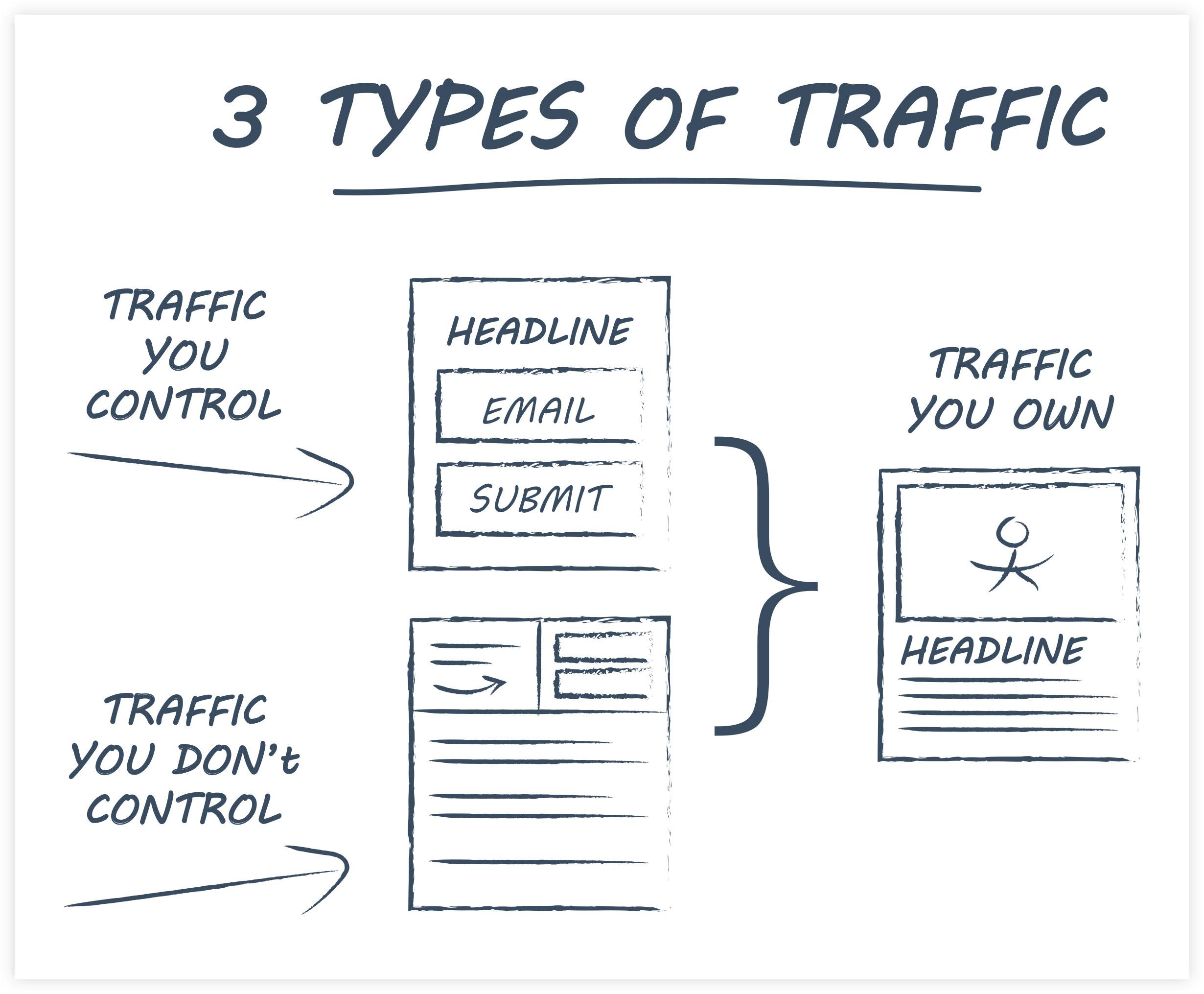 ClickFunnels - Three Types of Traffic Explanation