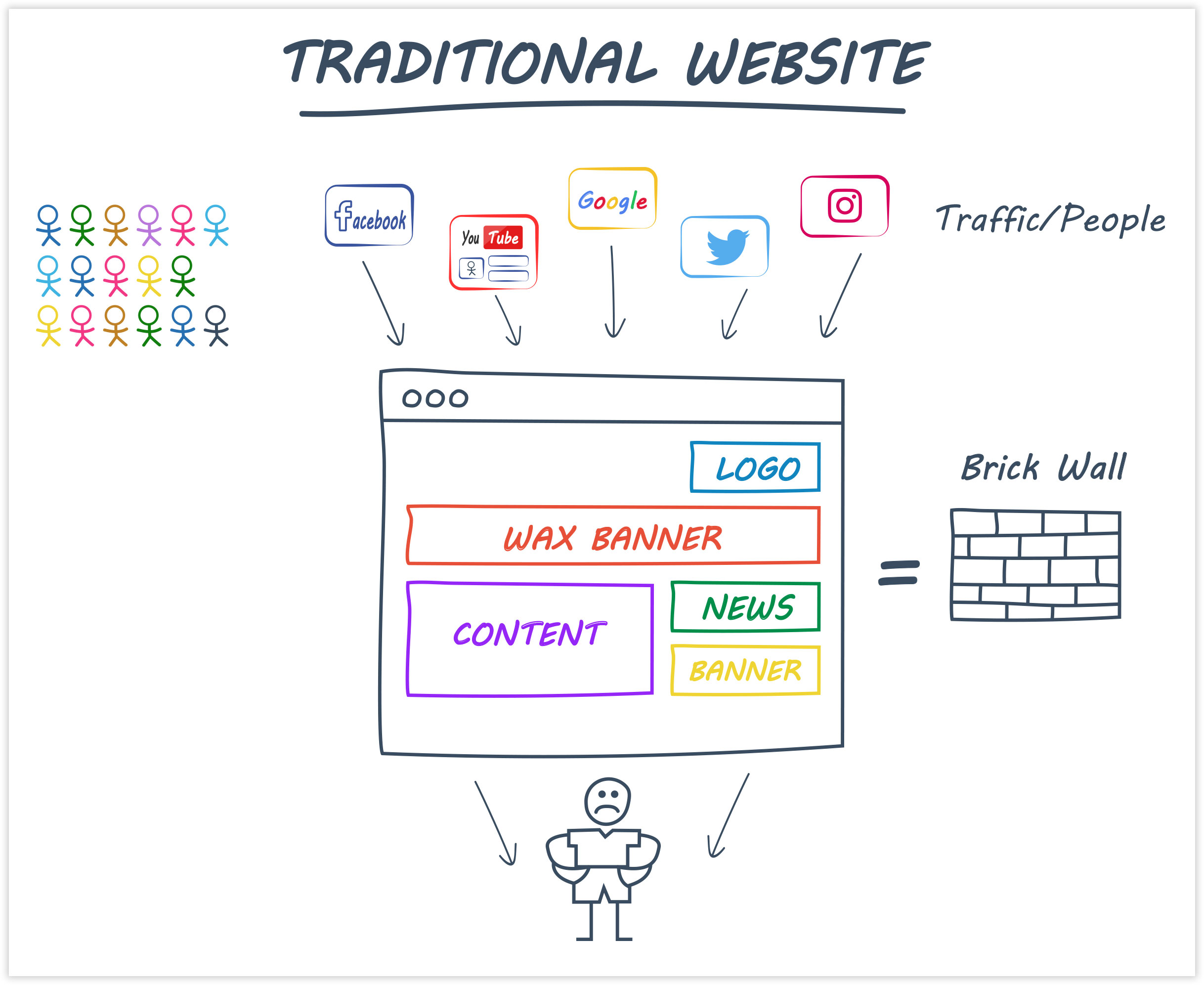 ClickFunnels view on Traditional Websites