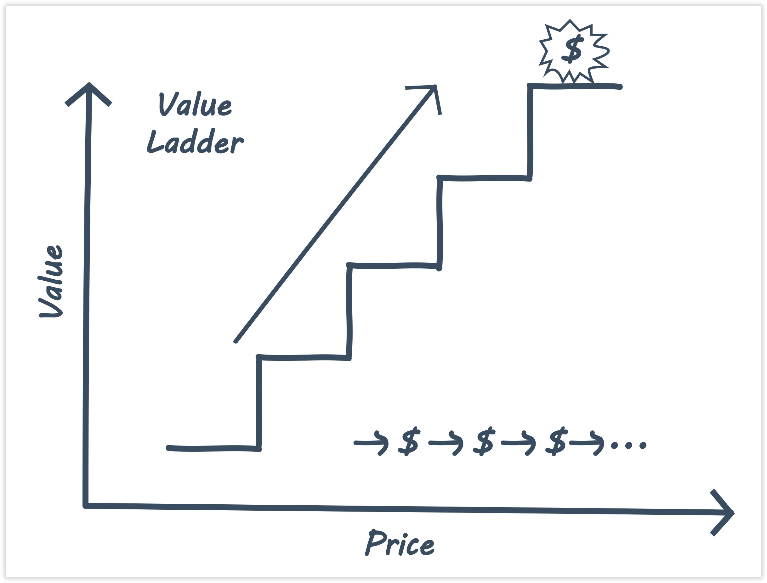 ClickFunnels Value Ladder Diagram