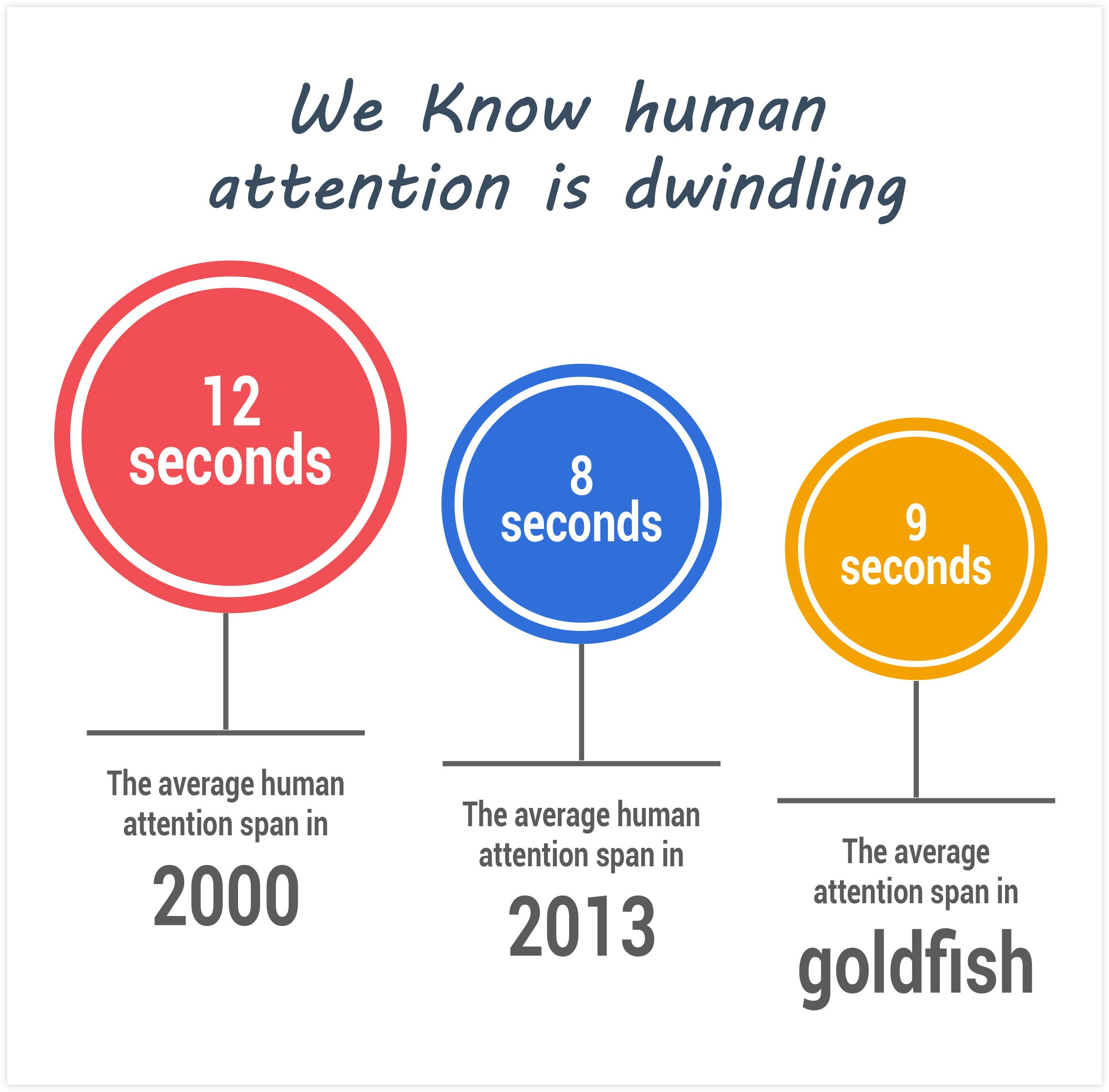 Statistics On the Human Attention Span
