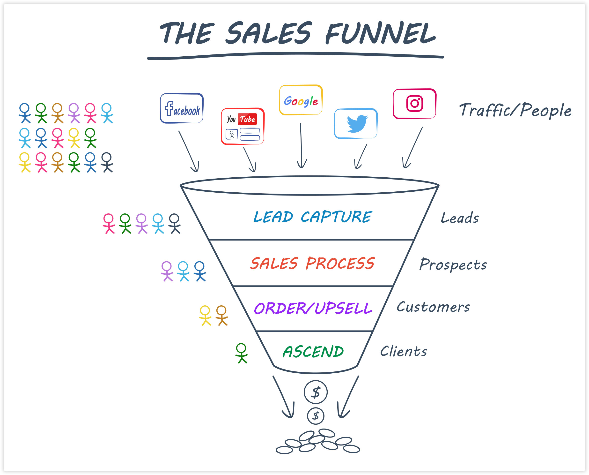 ClickFunnels Sales Funnel Example