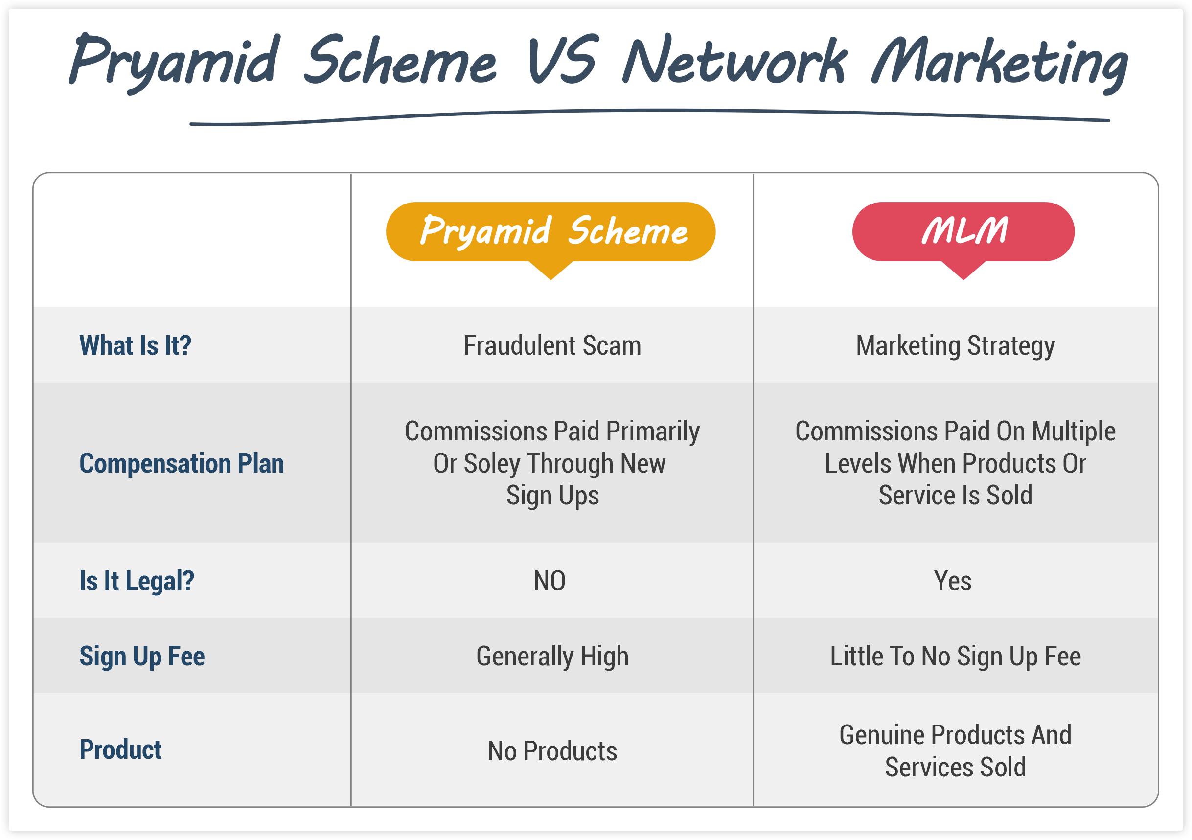 Pyramid Scheme vs Network Marketing
