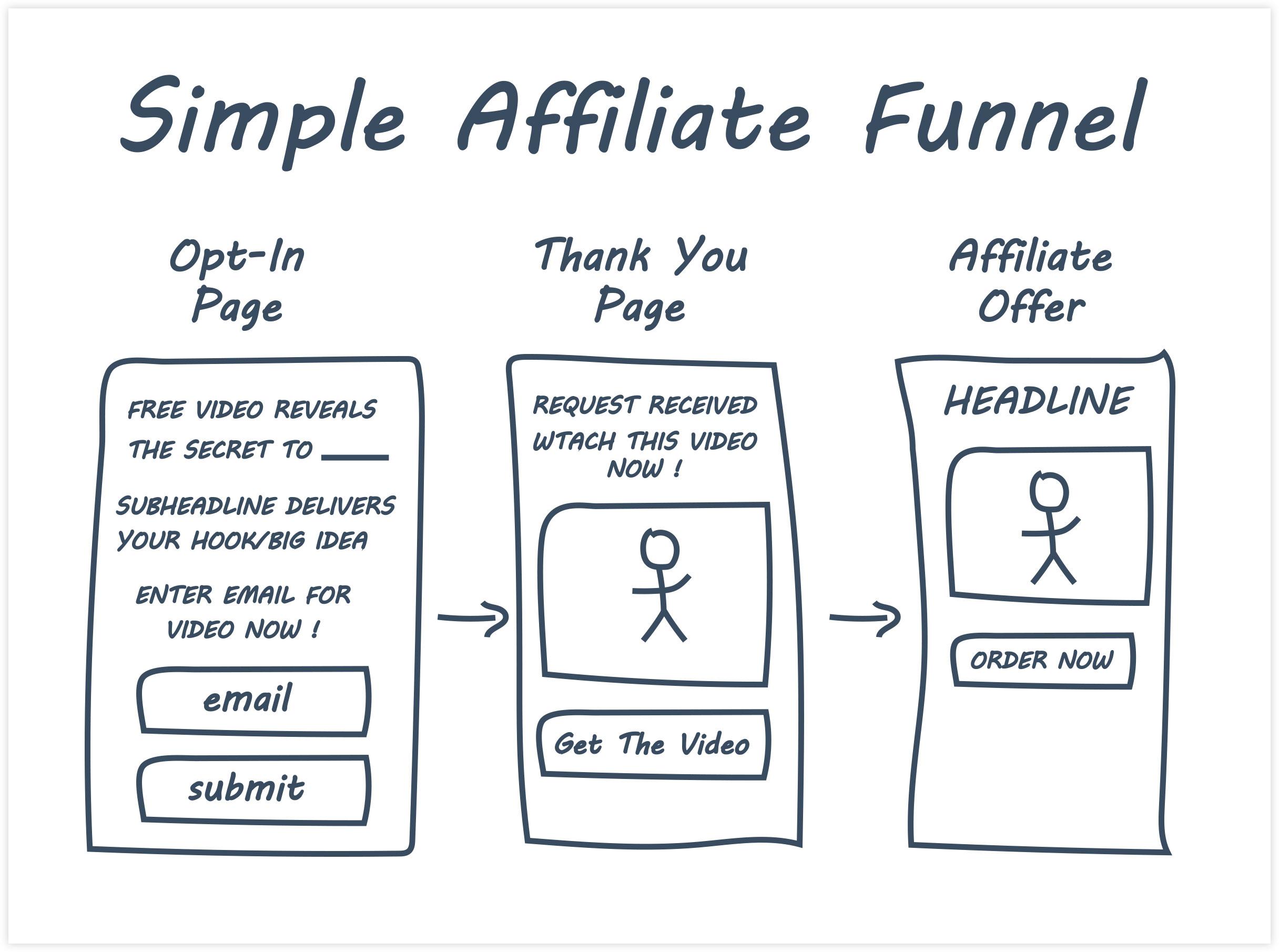 ClickFunnels Simple Affiliate Funnel