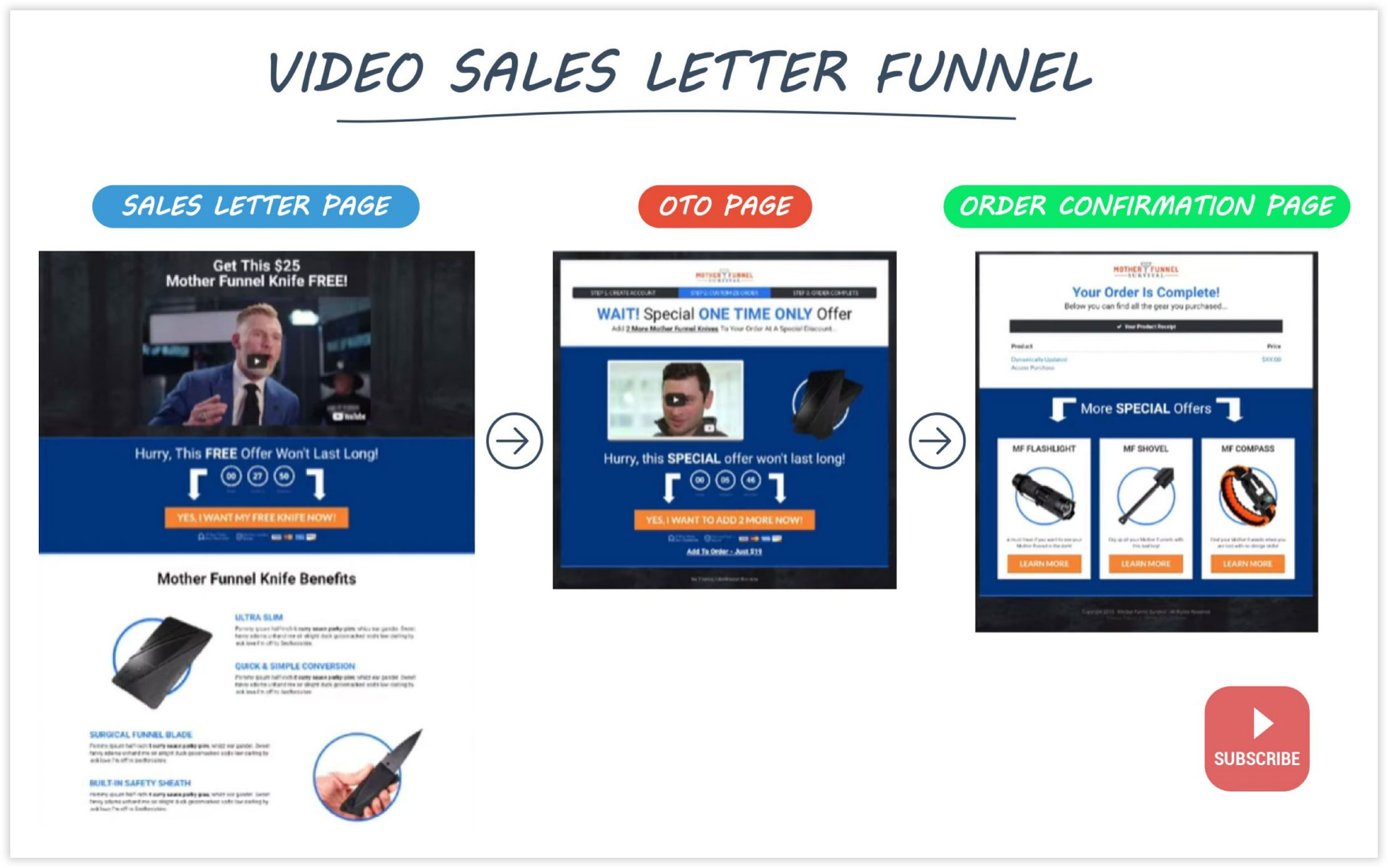 ClickFunnels Video Sales Letter Funnel