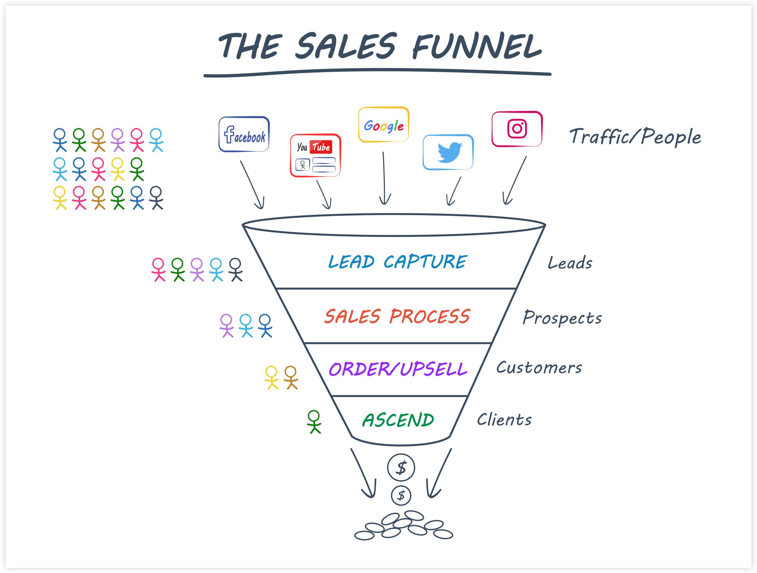 ClickFunnels Sales Funnel Flow Diagram