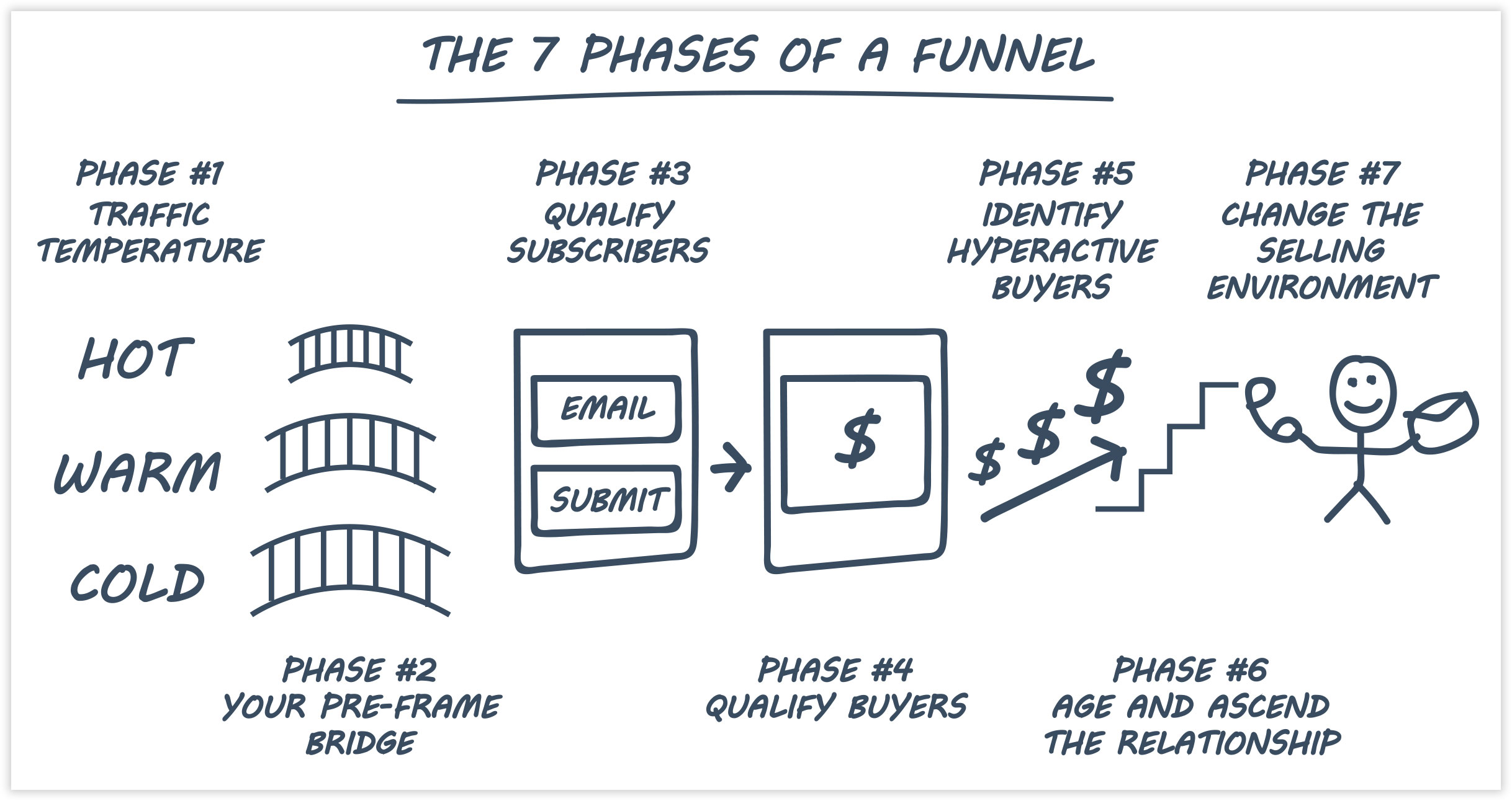 ClickFunnels How Sales Funnels Work Explainer