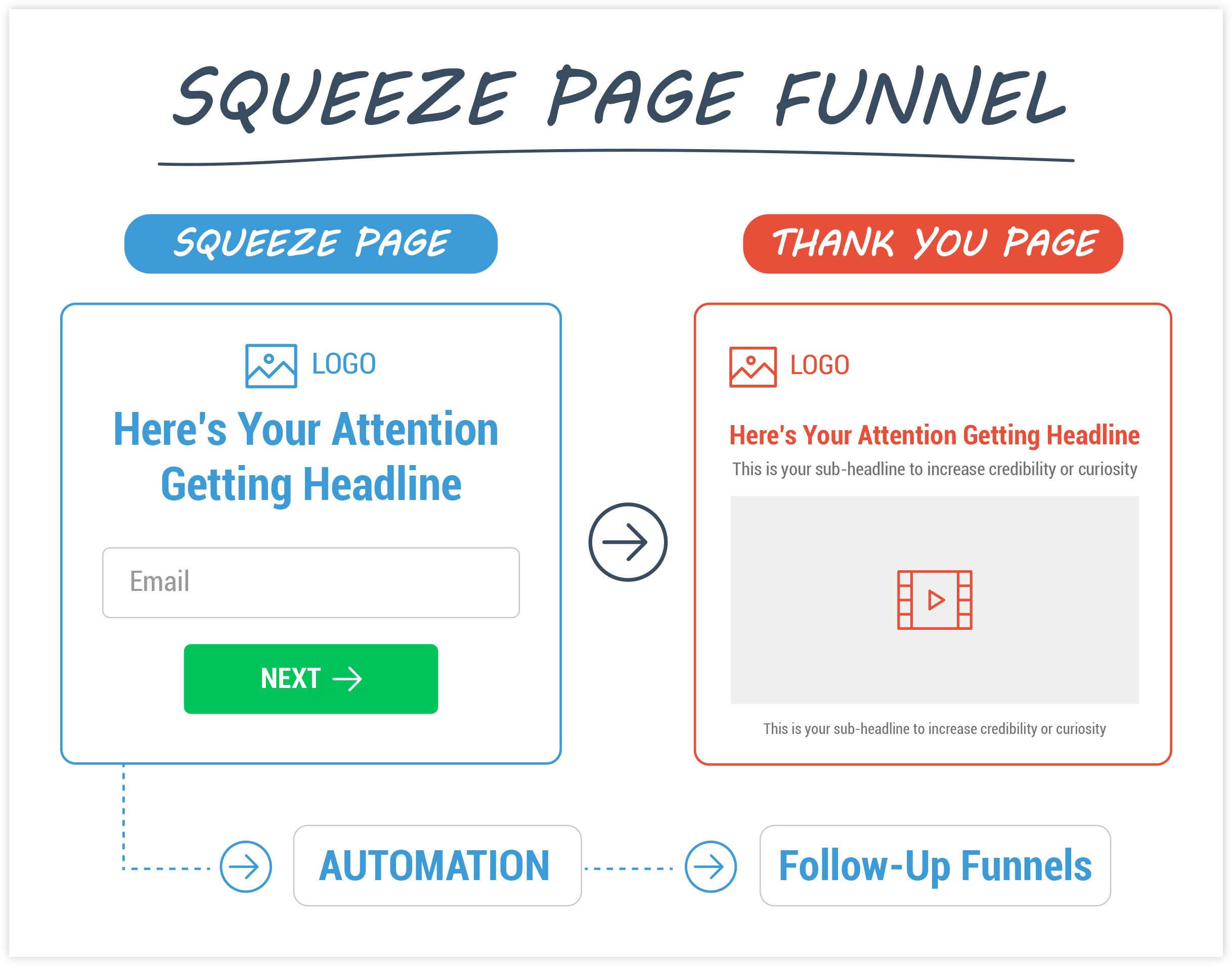 ClickFunnels Webinar Funnel Flow Example
