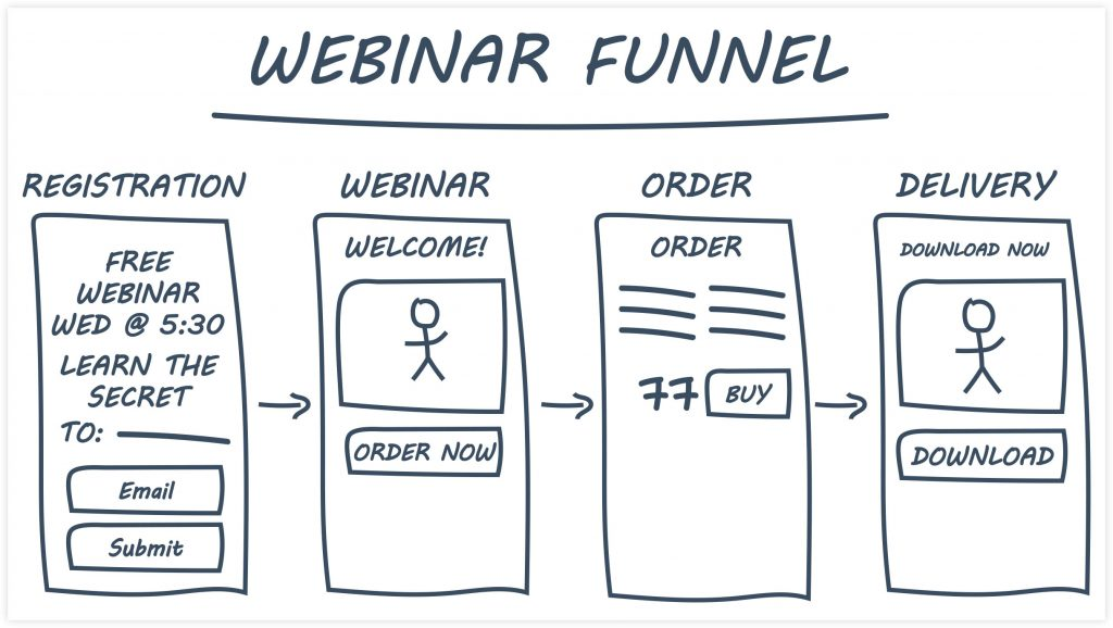 ClickFunnels Webinar Funnel Example
