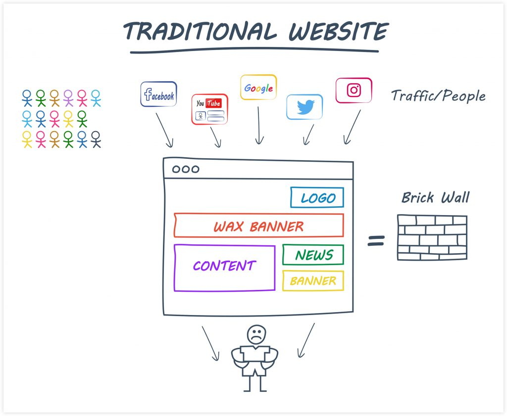 ClickFunnels Showcasing a Traditional Website Example