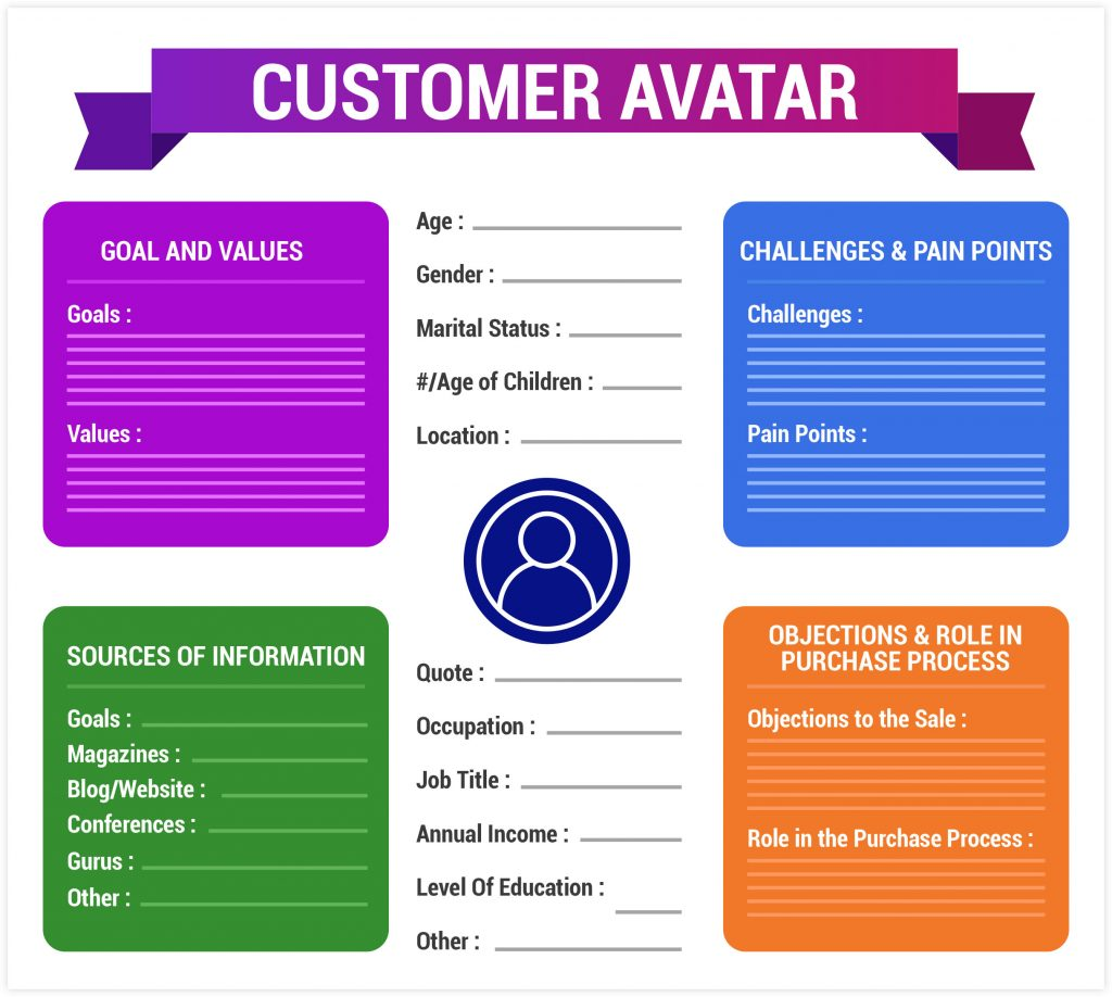 ClickFunnels Customer Avatar Template