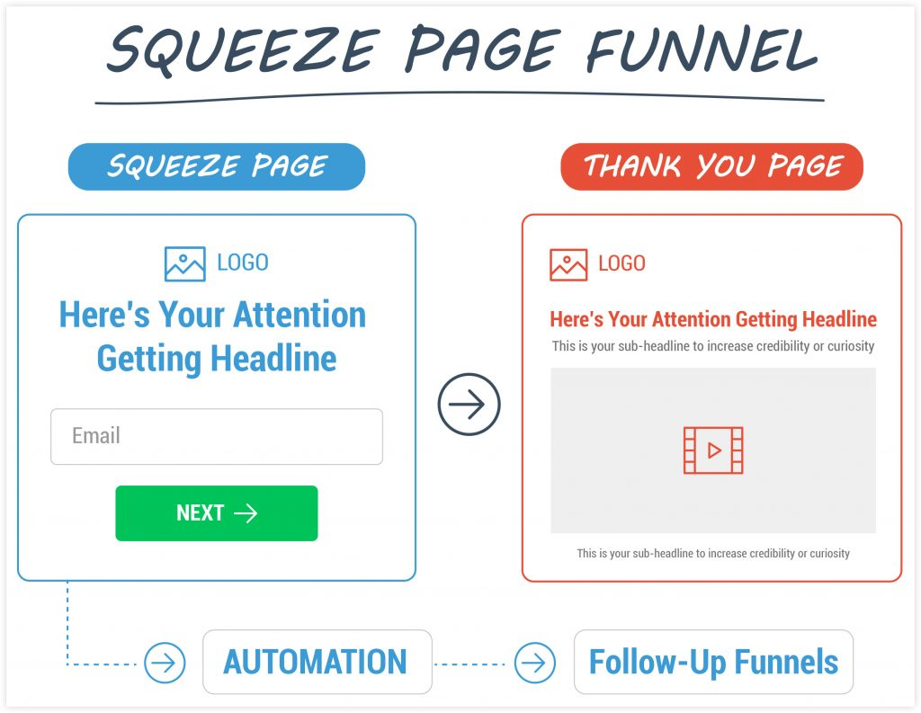 ClickFunnels Squeeze Page Funnel Example