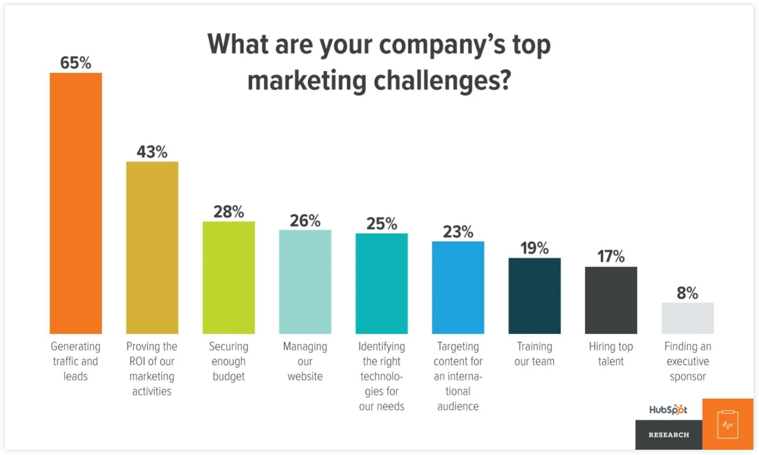 top marketing challenges statistics
