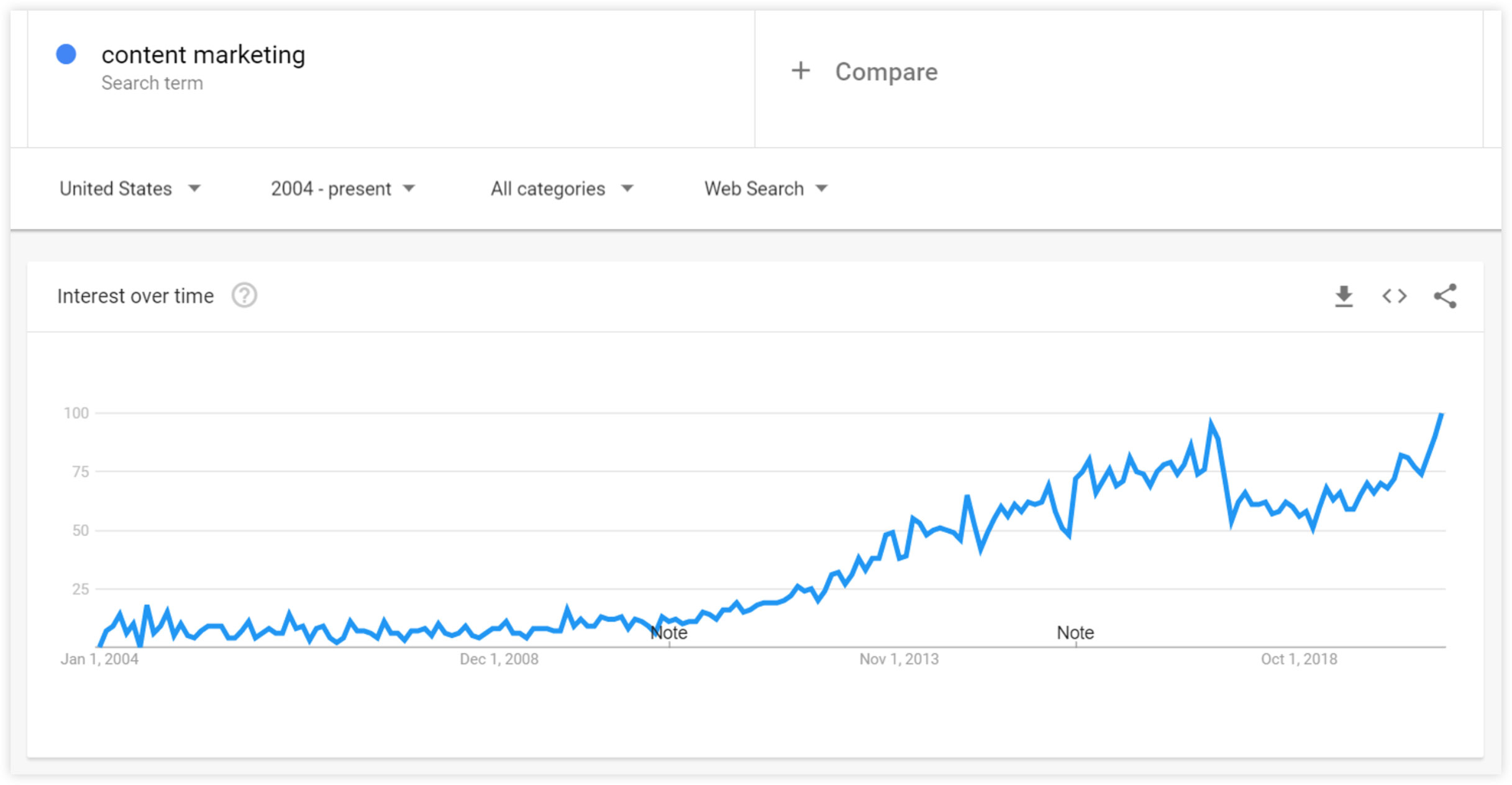 google trend growth on content marketing