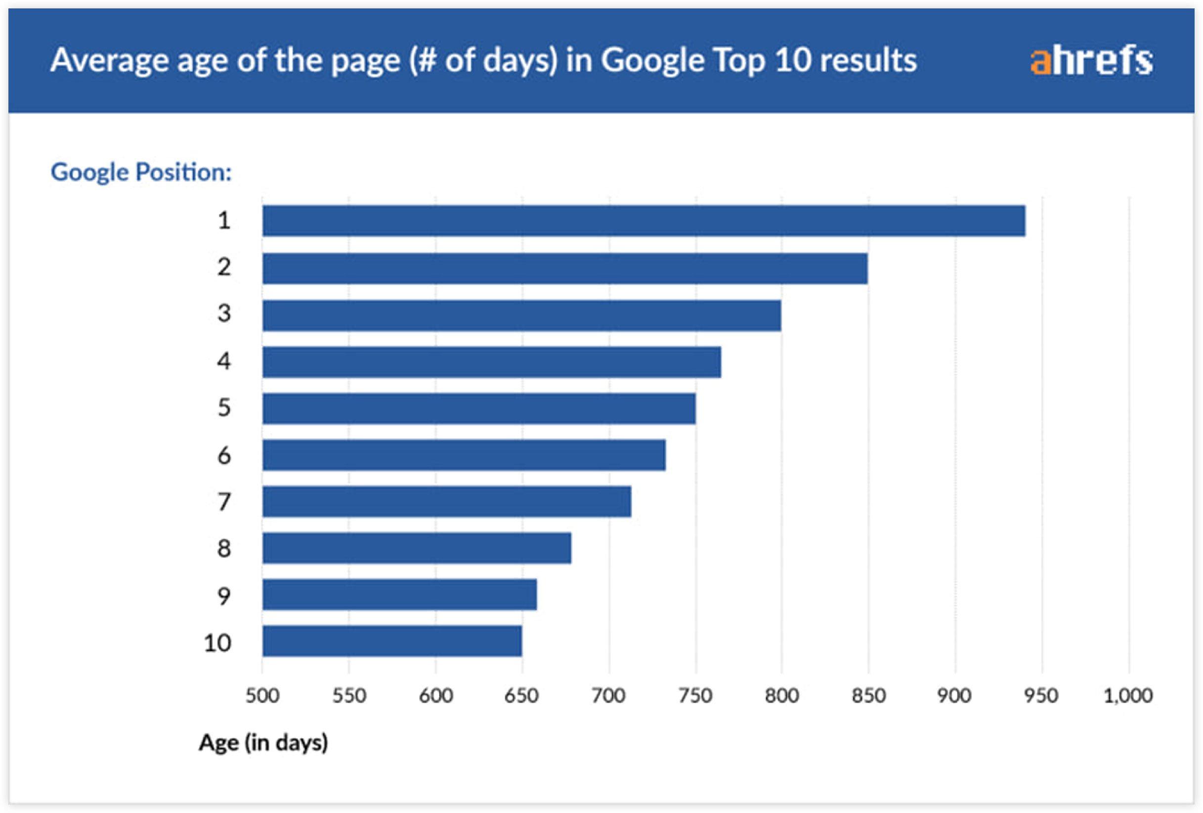 ahref page age statistics