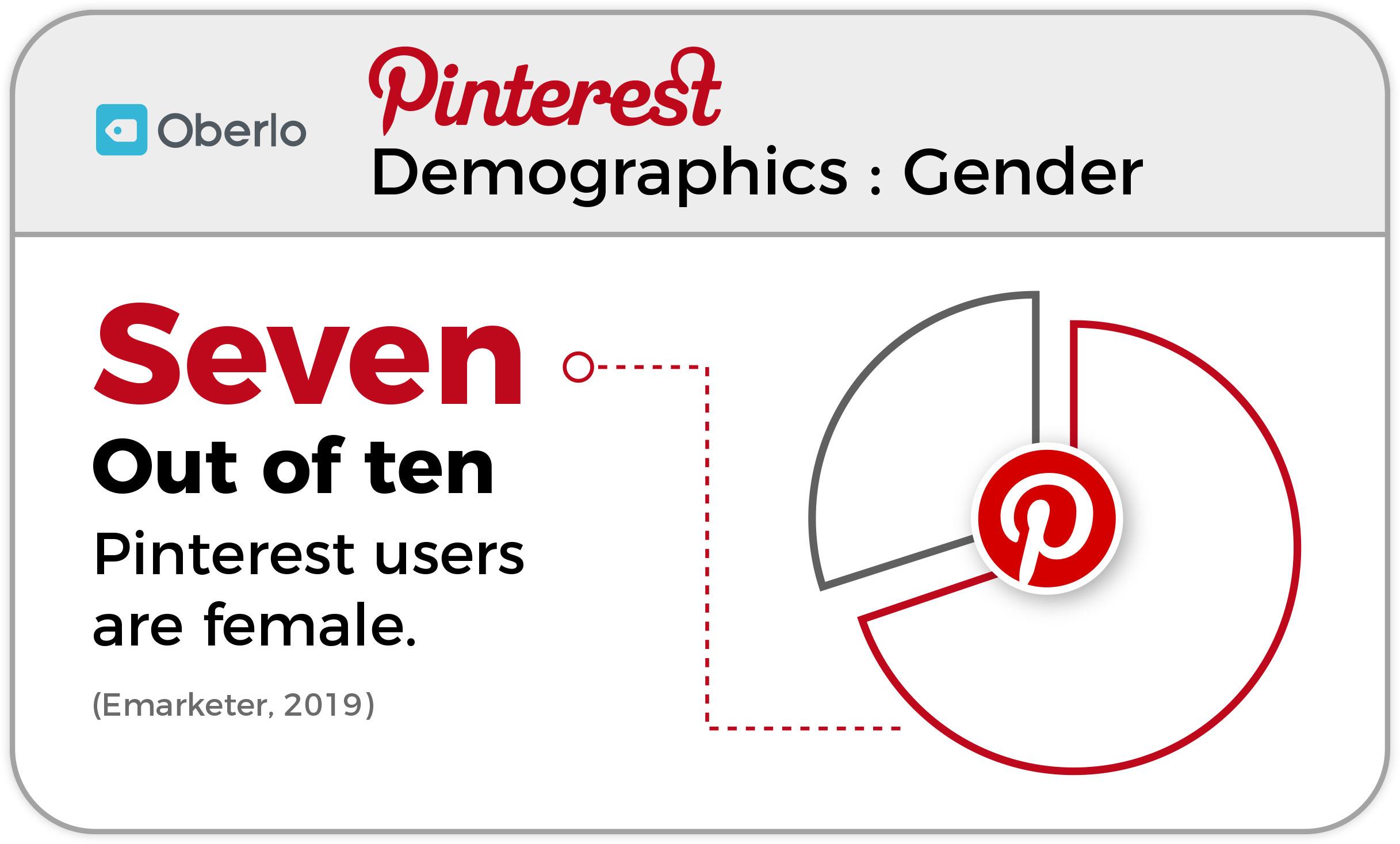 pinterest demographics statistics